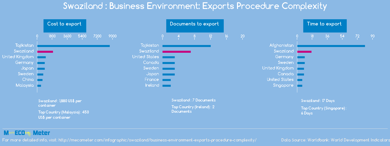 Swaziland : Business Environment: Exports Procedure Complexity