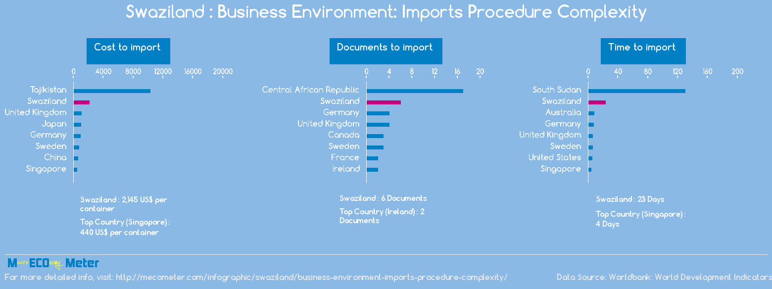 Swaziland : Business Environment: Imports Procedure Complexity