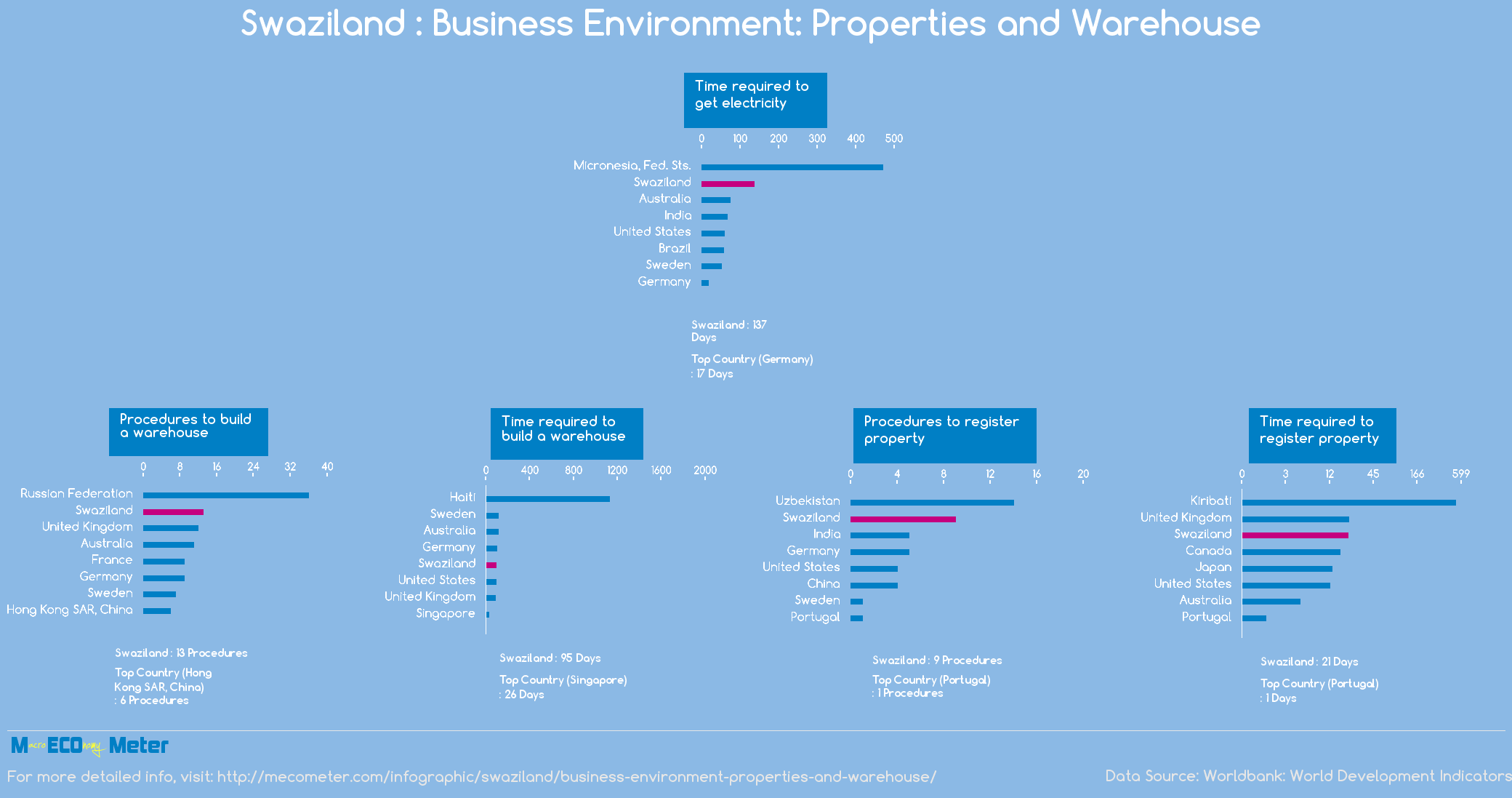 Swaziland : Business Environment: Properties and Warehouse