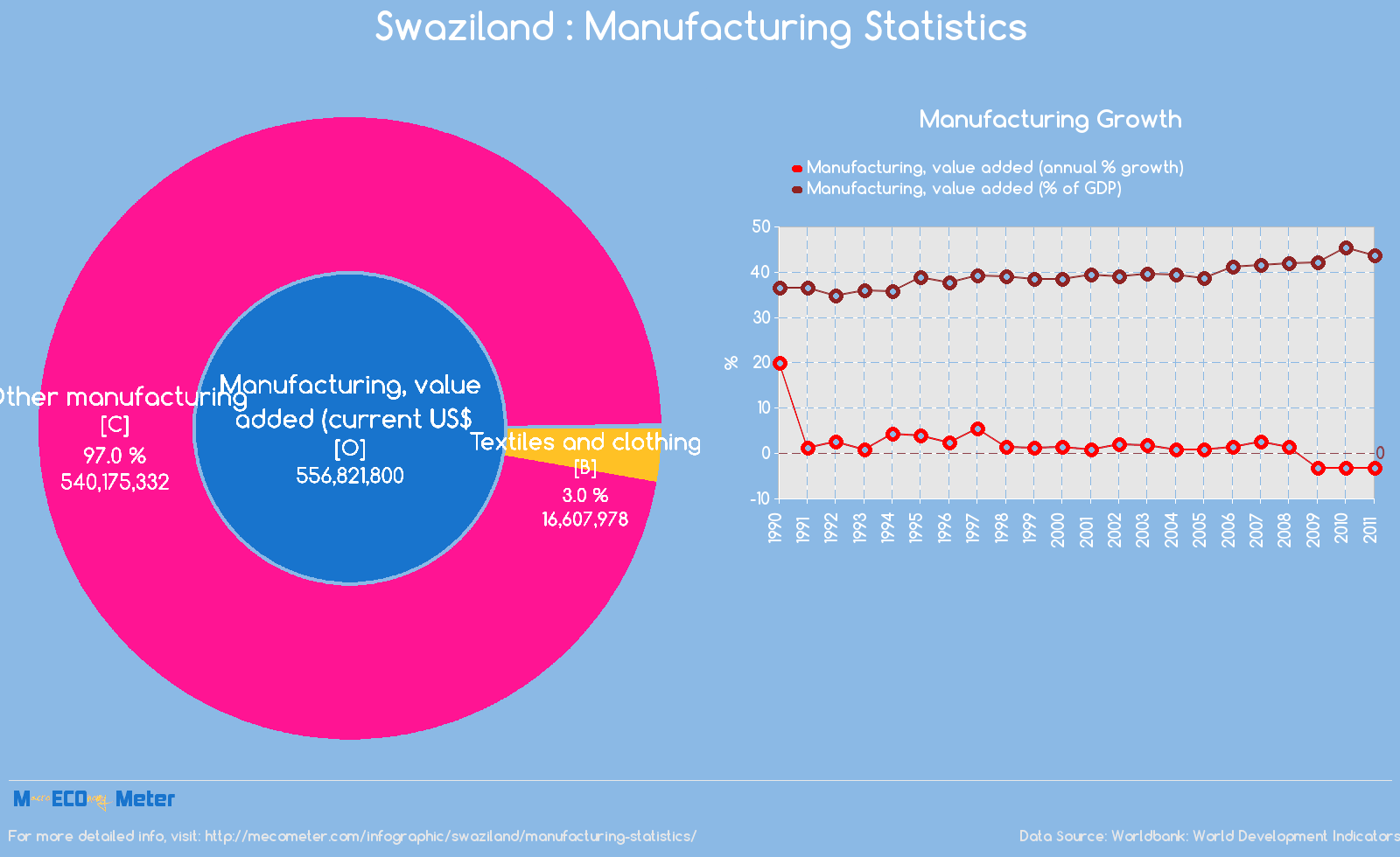 Swaziland : Manufacturing Statistics