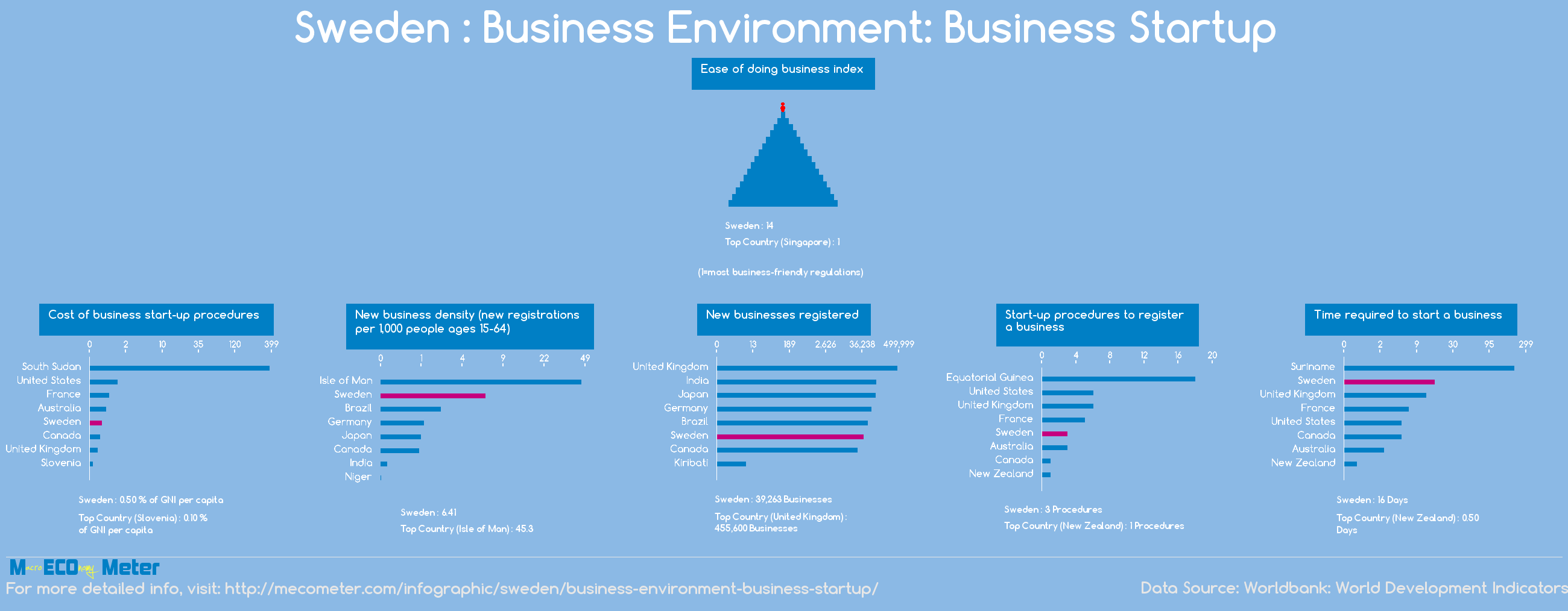 Sweden : Business Environment: Business Startup