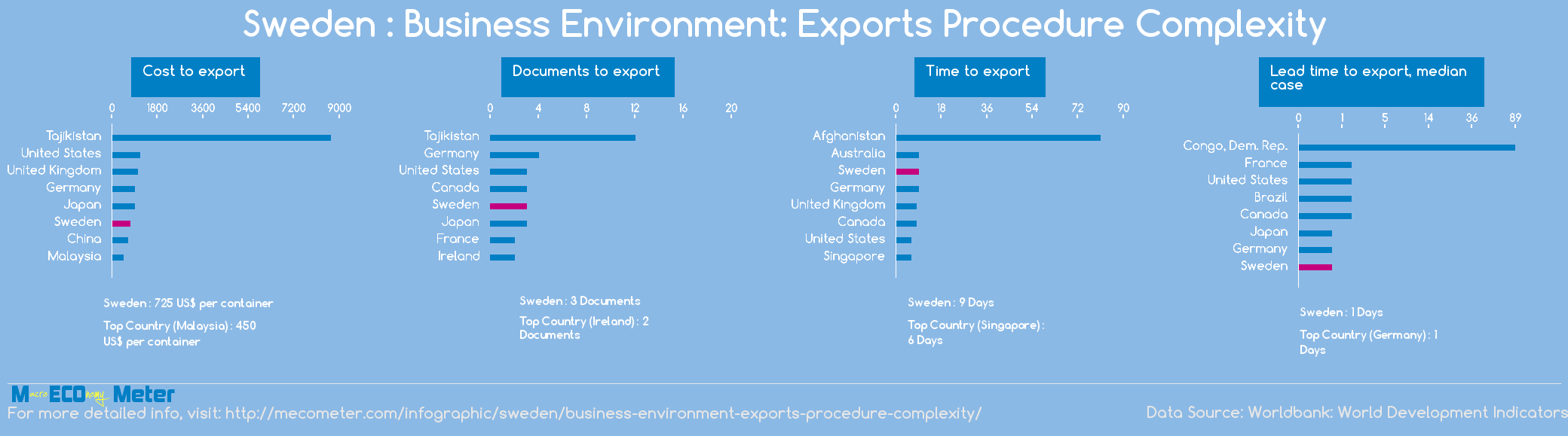 Sweden : Business Environment: Exports Procedure Complexity