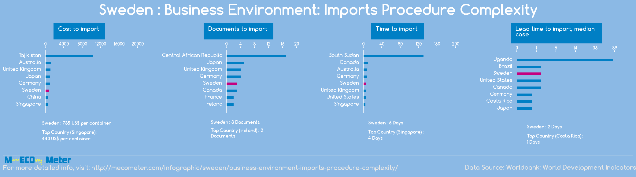 Sweden : Business Environment: Imports Procedure Complexity