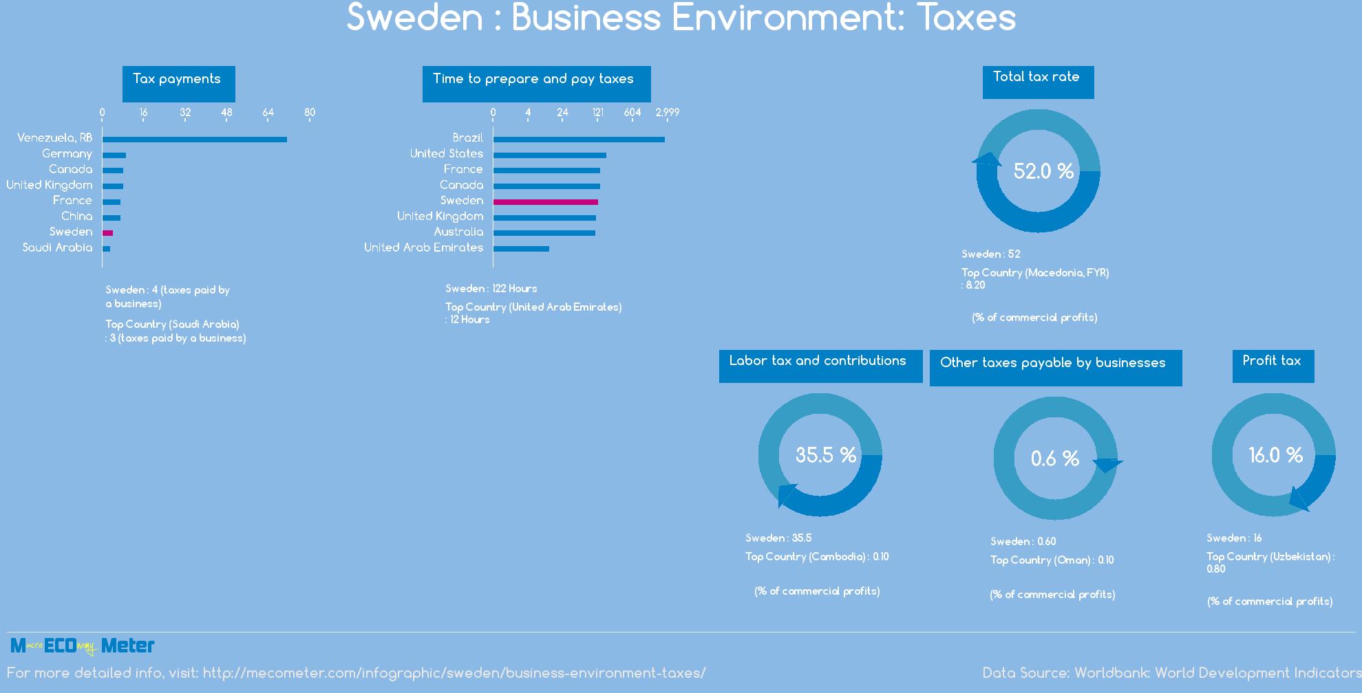 Sweden : Business Environment: Taxes