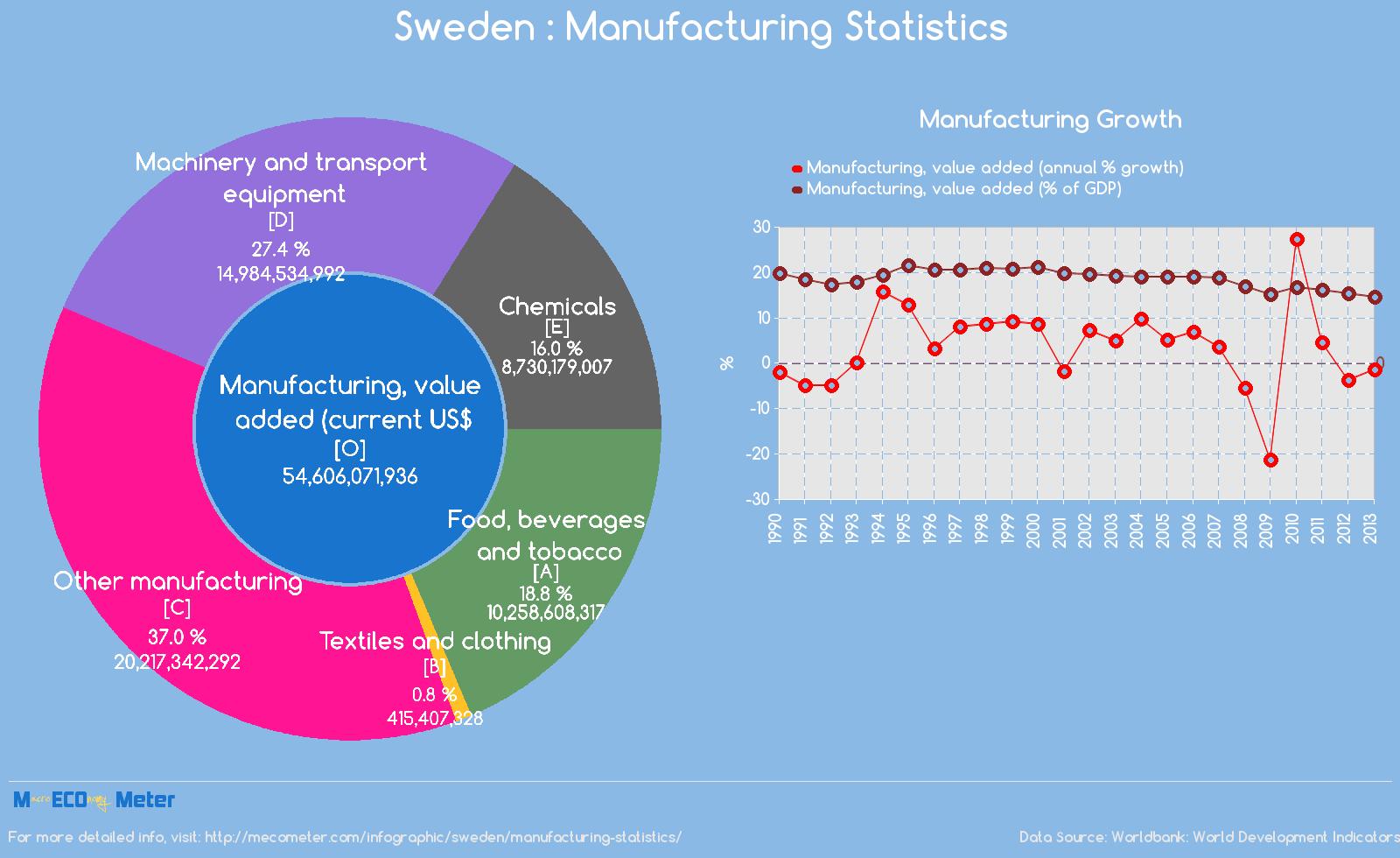 Sweden : Manufacturing Statistics