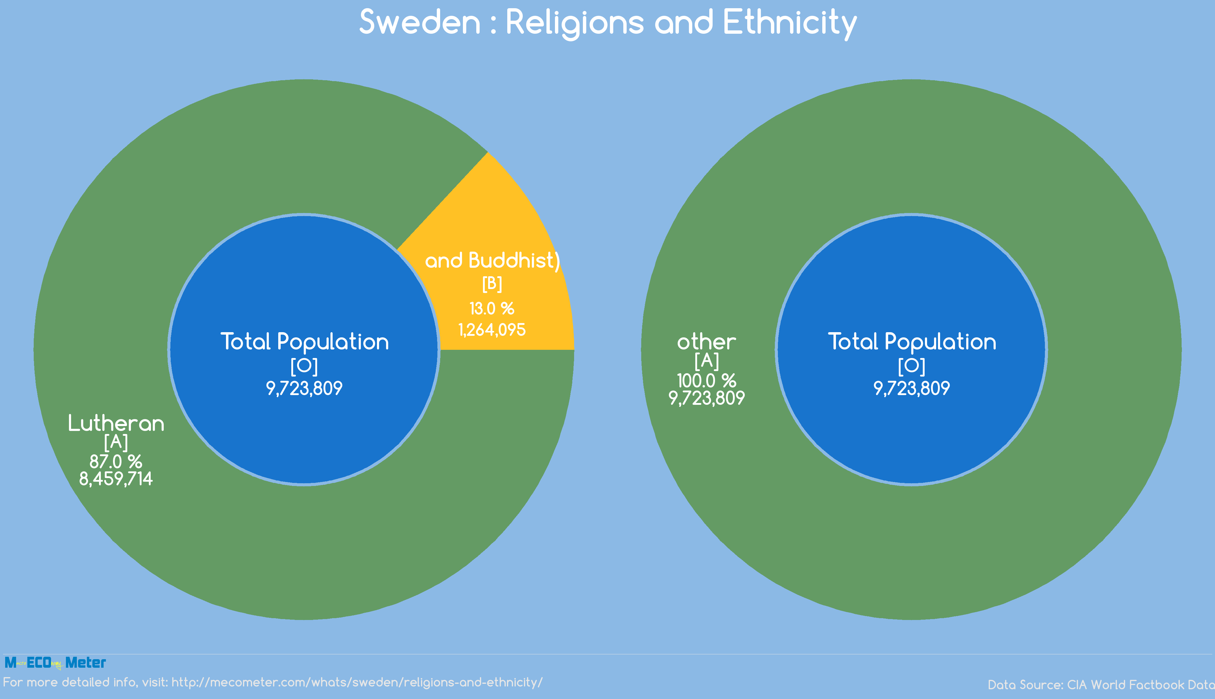 Sweden : Religions and Ethnicity