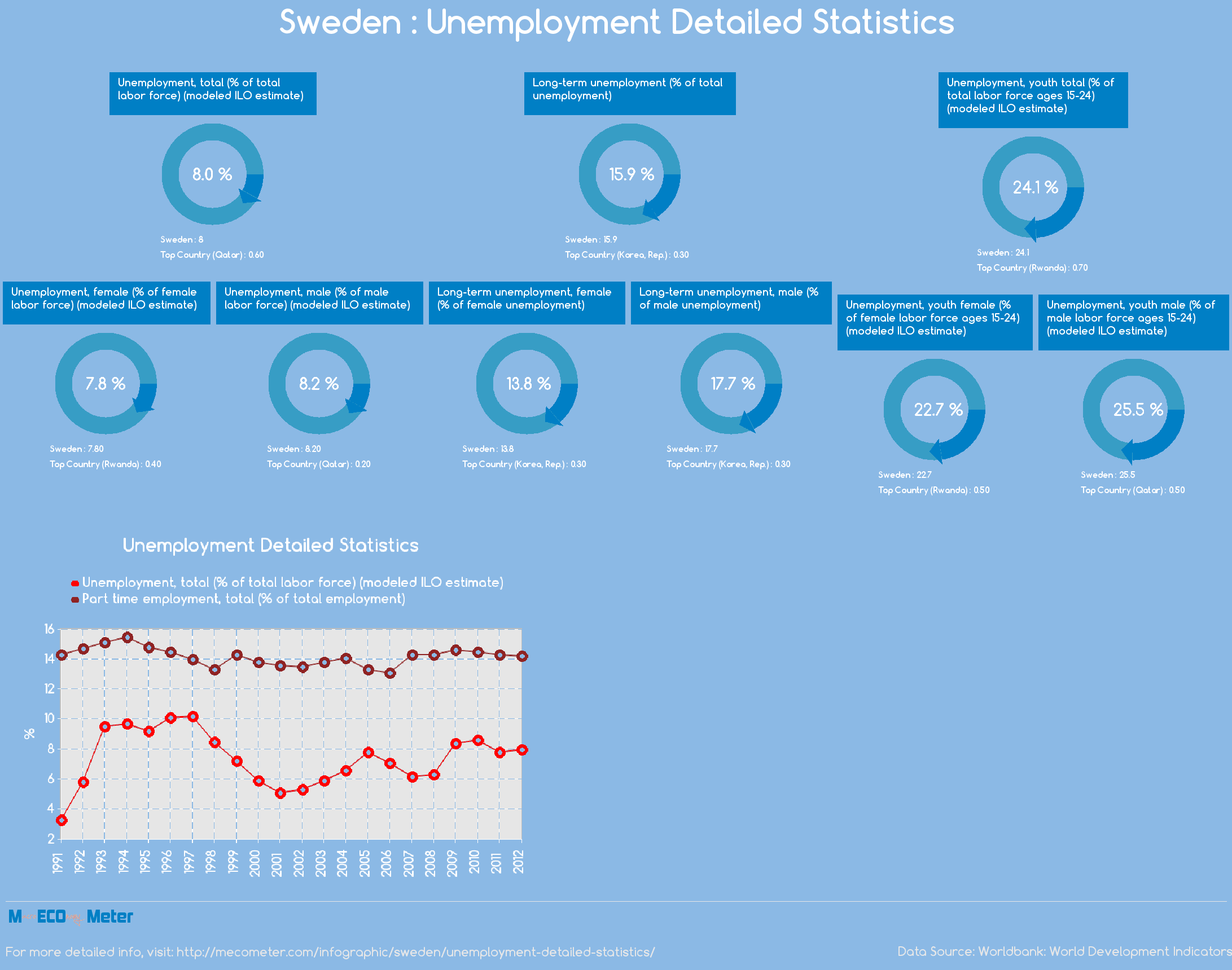 Sweden : Unemployment Detailed Statistics
