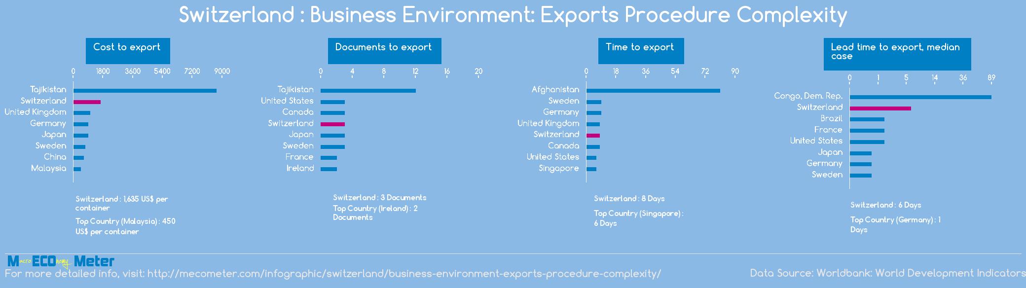 Switzerland : Business Environment: Exports Procedure Complexity