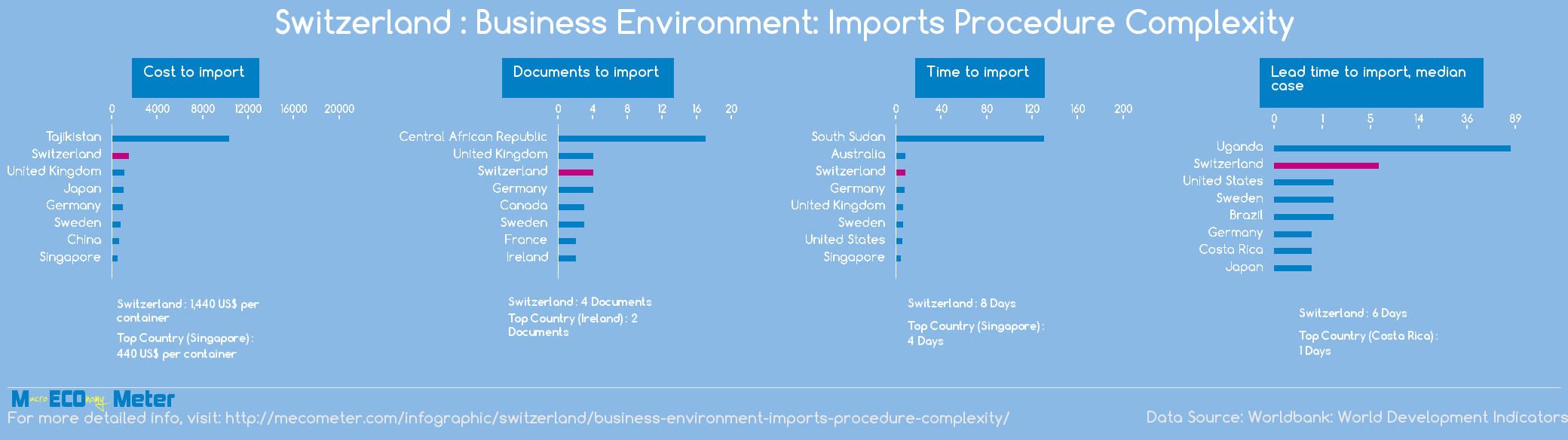 Switzerland : Business Environment: Imports Procedure Complexity