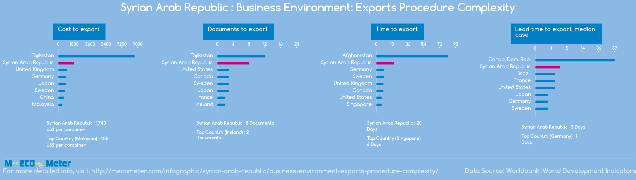 Syrian Arab Republic : Business Environment: Exports Procedure Complexity