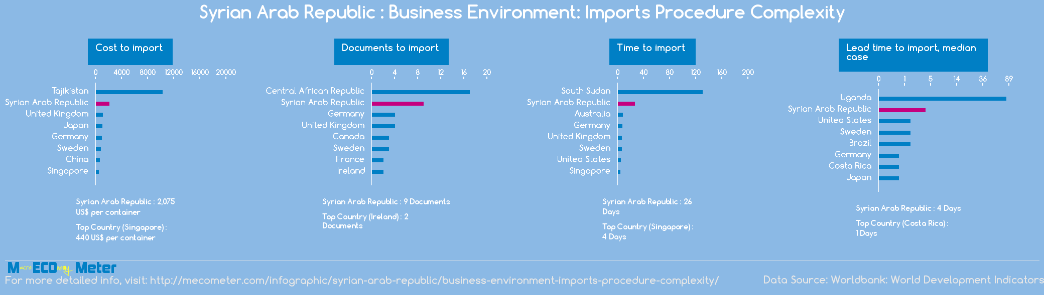 Syrian Arab Republic : Business Environment: Imports Procedure Complexity