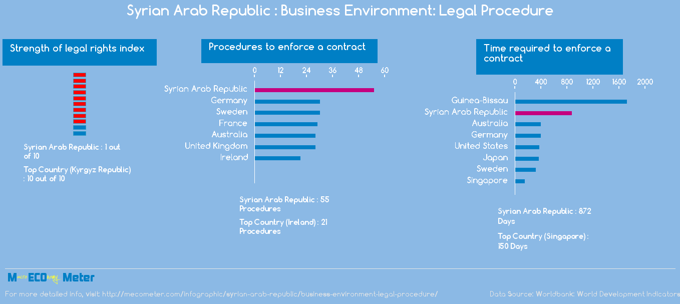 Syrian Arab Republic : Business Environment: Legal Procedure