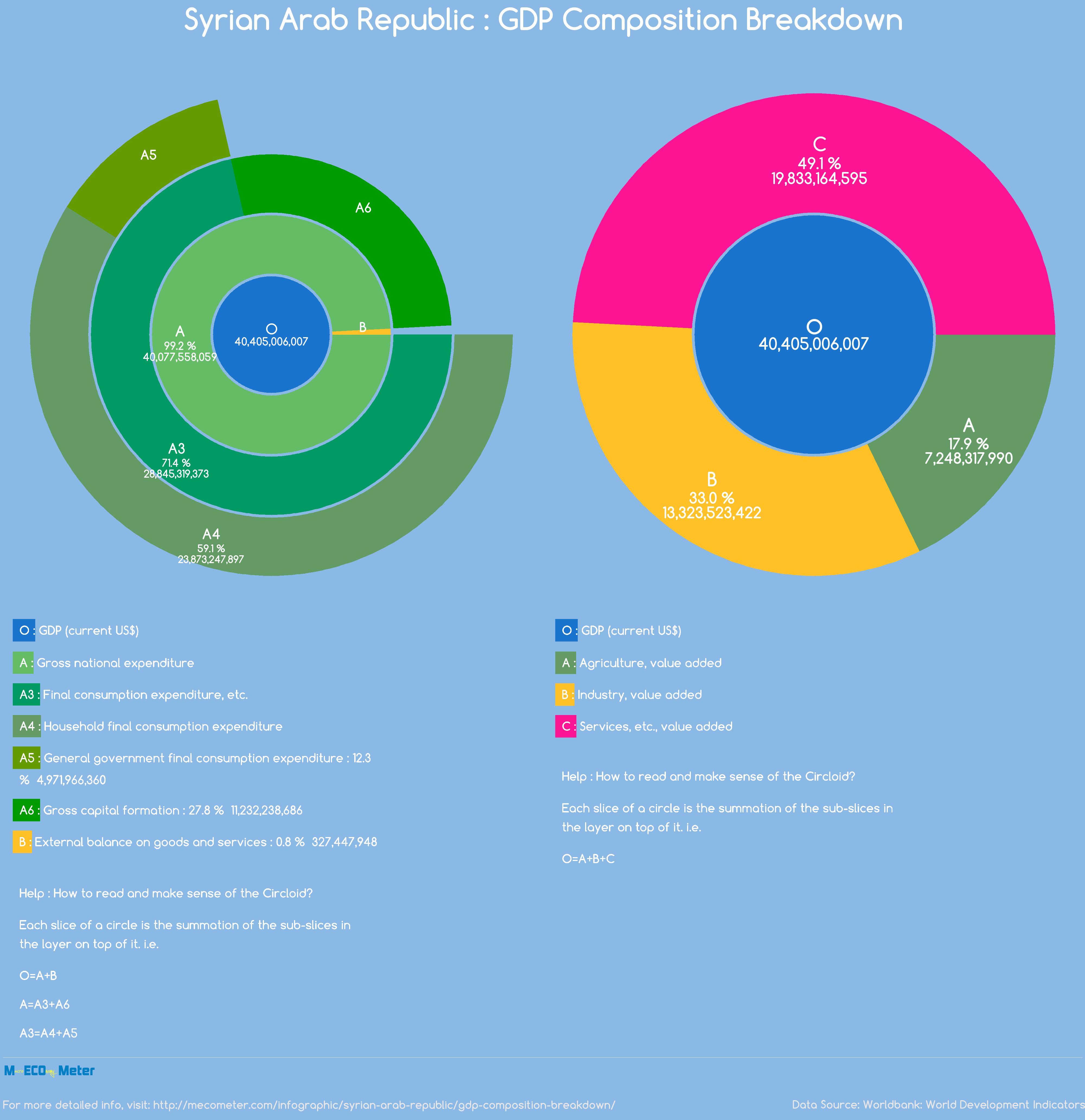 Syrian Arab Republic : GDP Composition Breakdown
