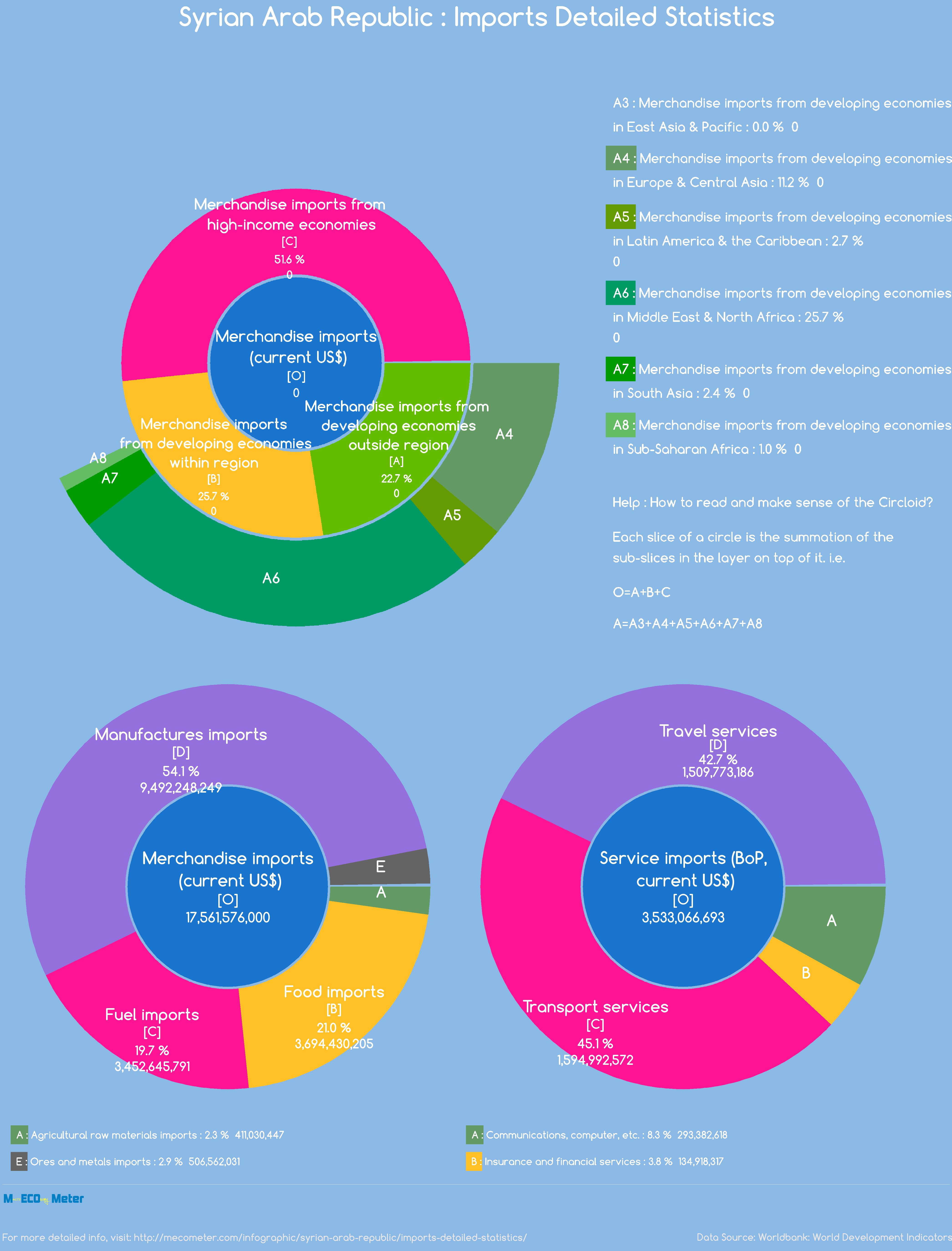 Syrian Arab Republic : Imports Detailed Statistics