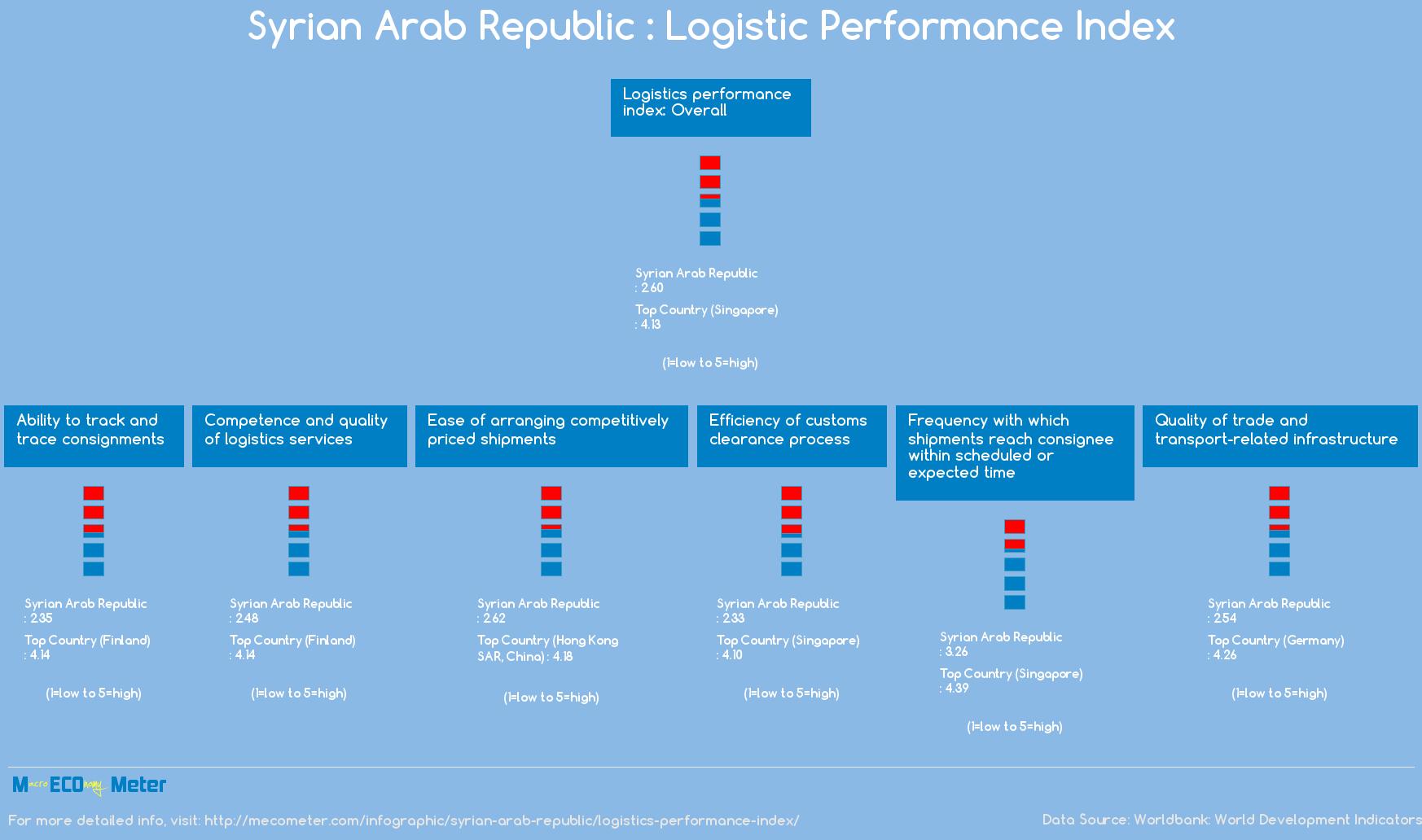 Syrian Arab Republic : Logistic Performance Index