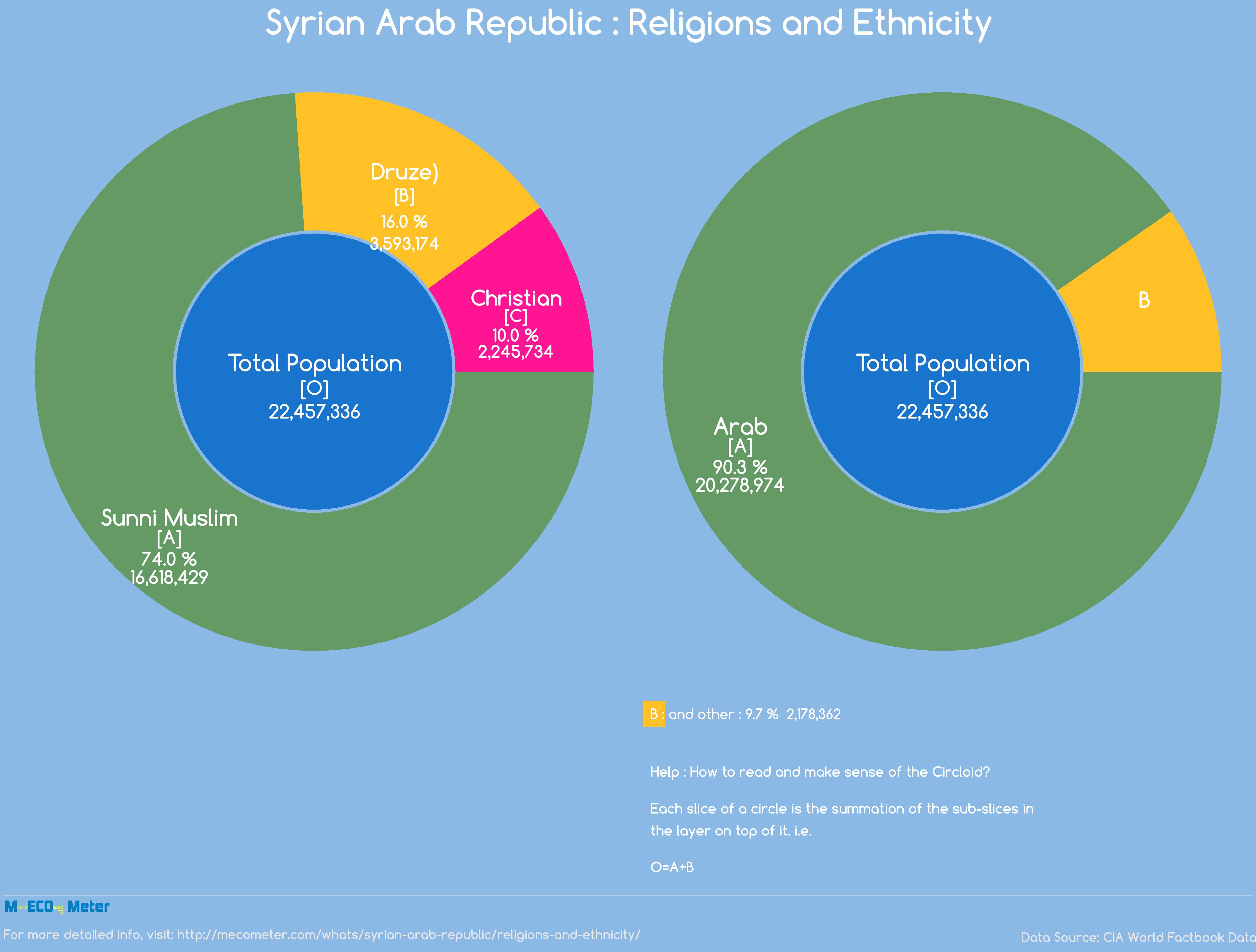 Syrian Arab Republic : Religions and Ethnicity