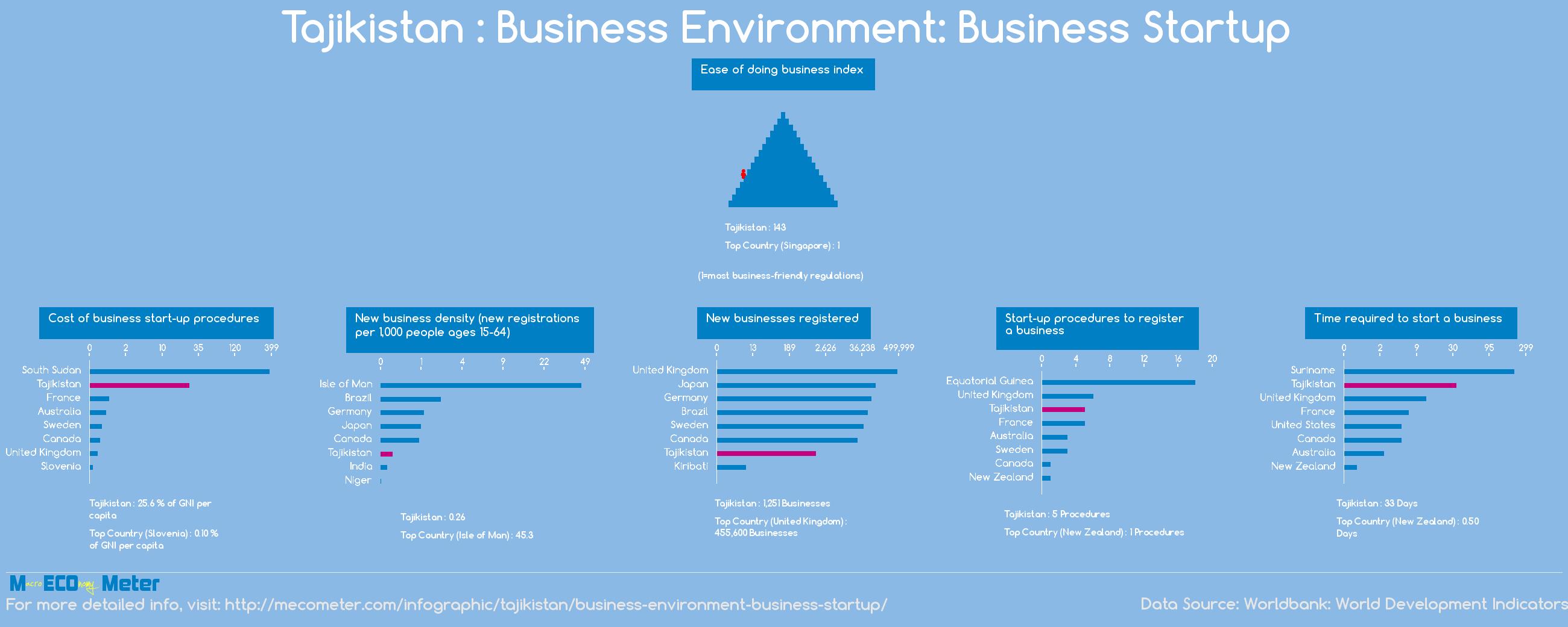Tajikistan : Business Environment: Business Startup