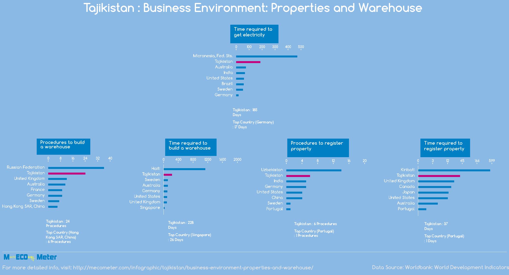 Tajikistan : Business Environment: Properties and Warehouse