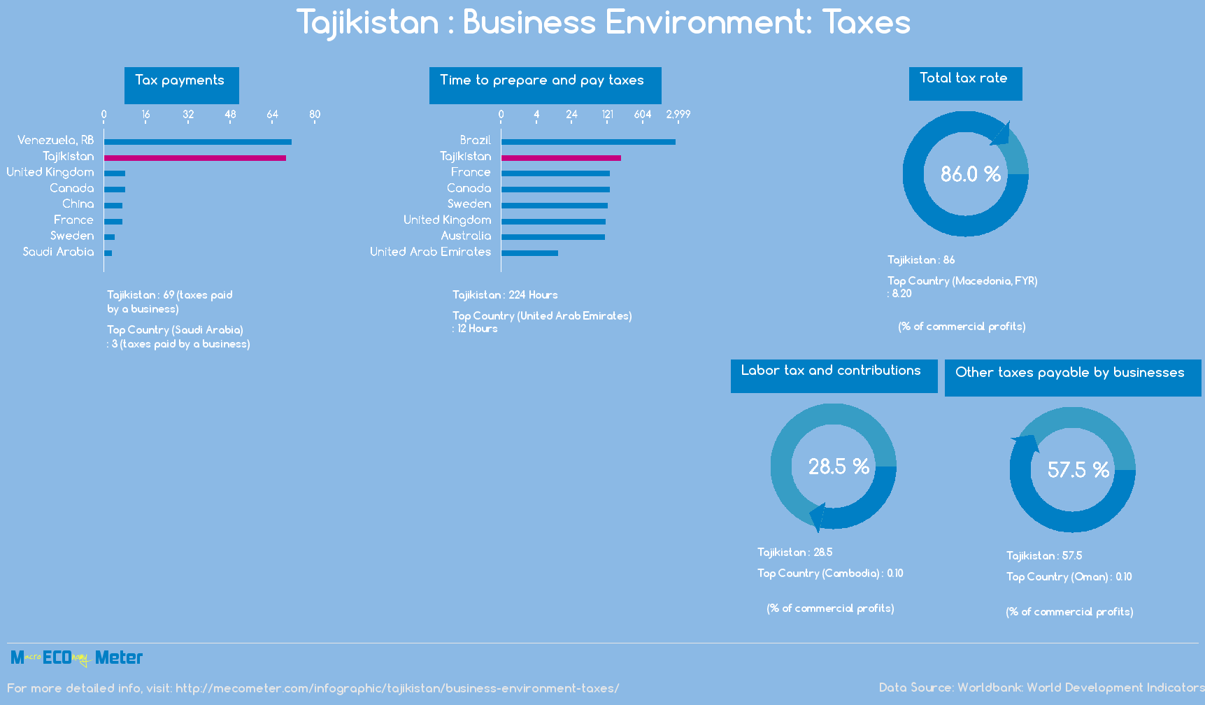 Tajikistan : Business Environment: Taxes