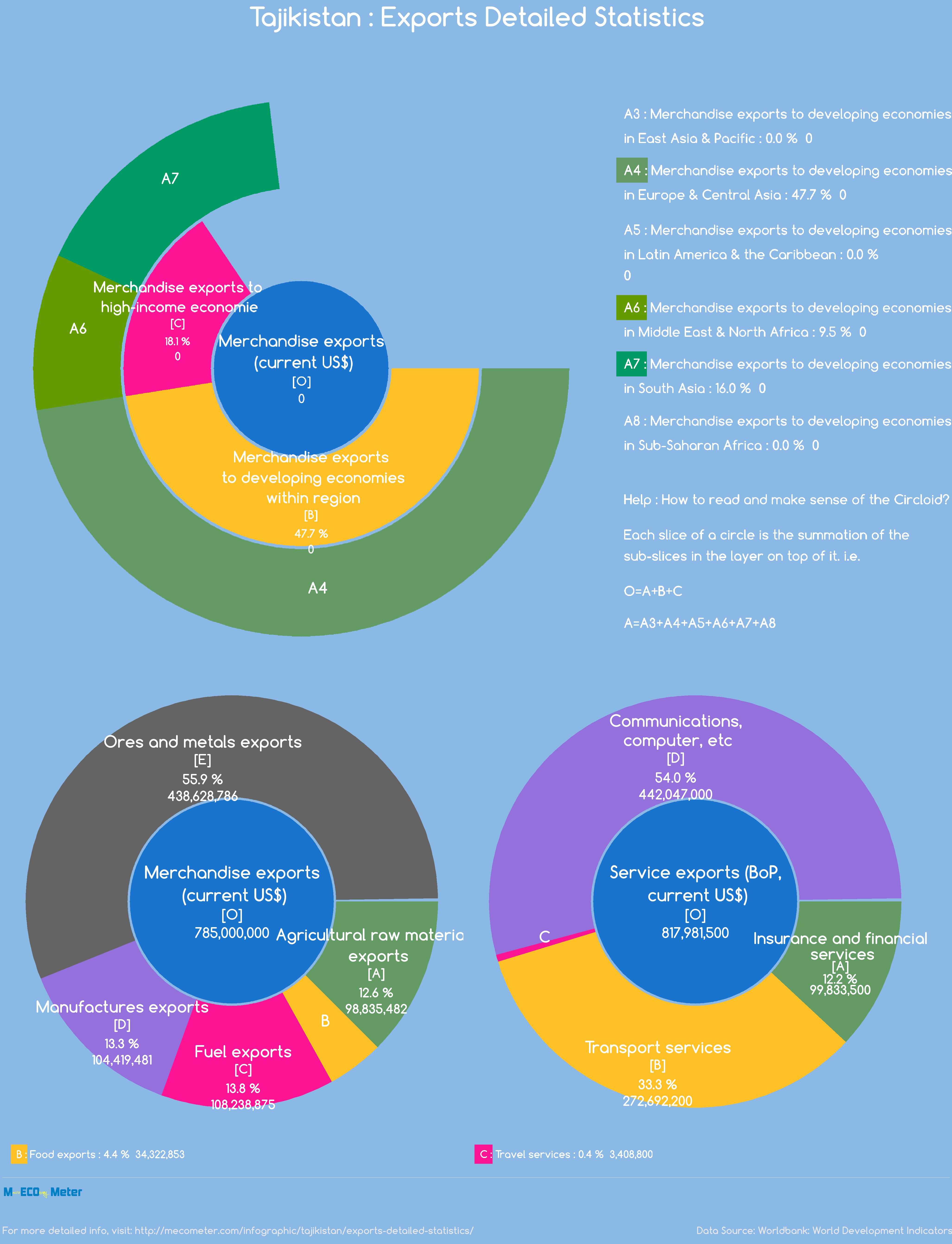 Tajikistan : Exports Detailed Statistics
