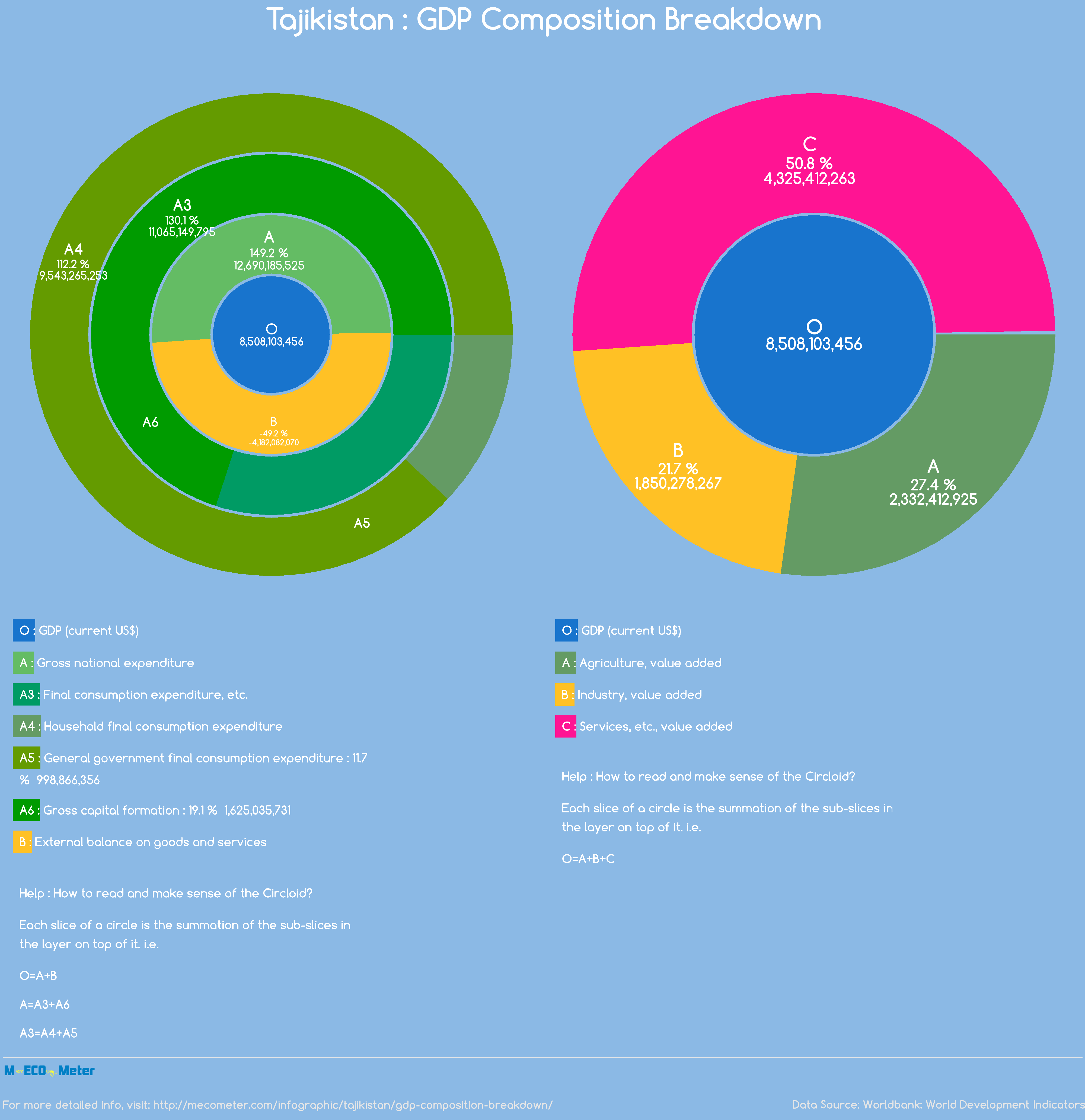 Tajikistan : GDP Composition Breakdown