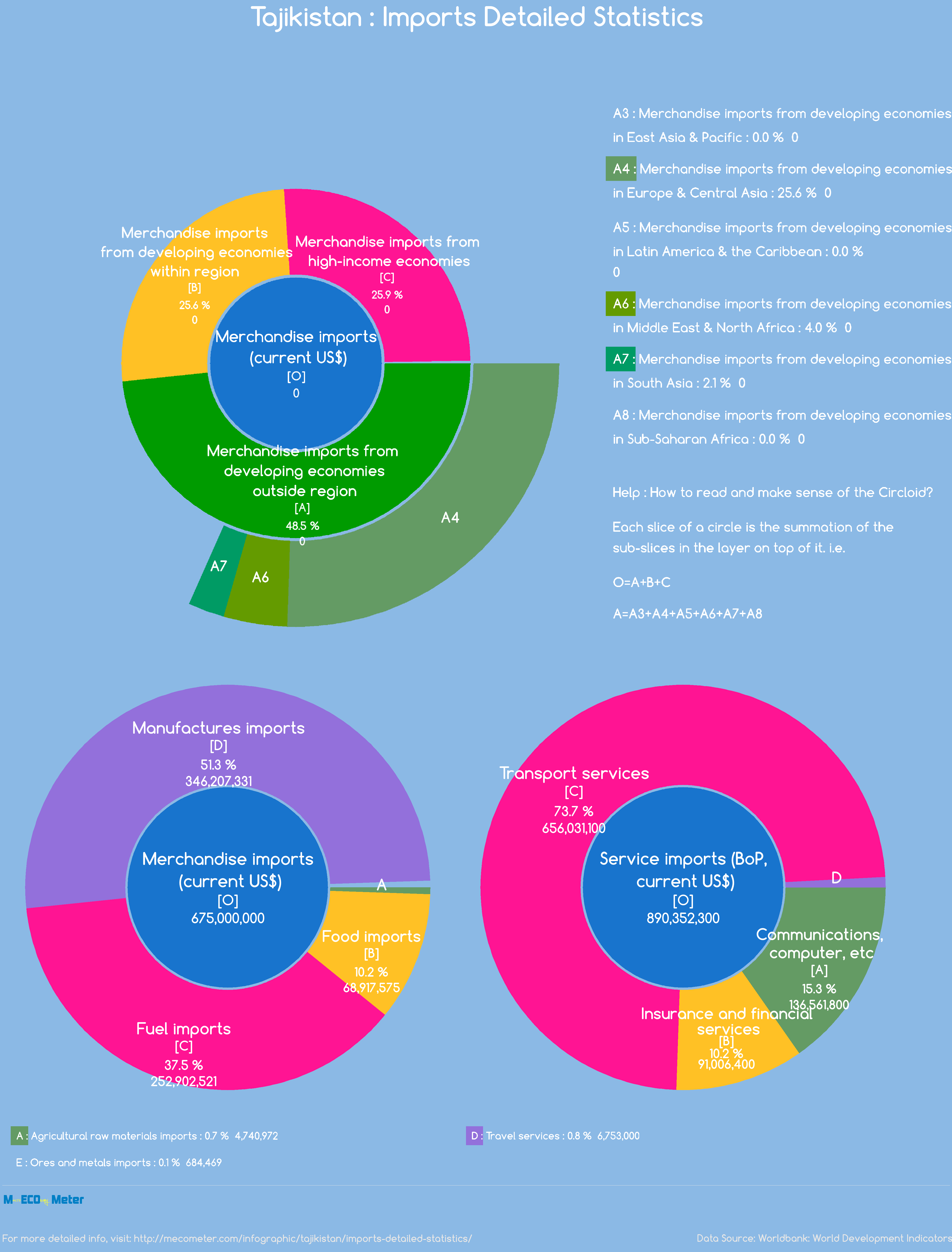 Tajikistan : Imports Detailed Statistics