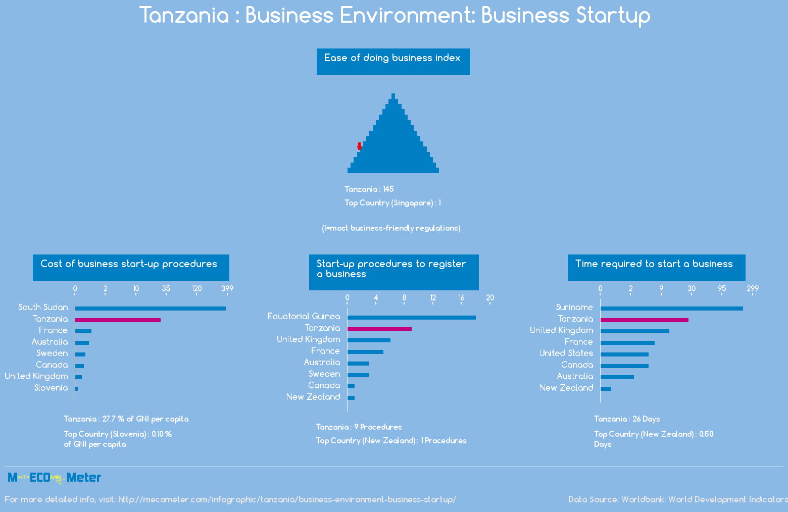 Tanzania : Business Environment: Business Startup