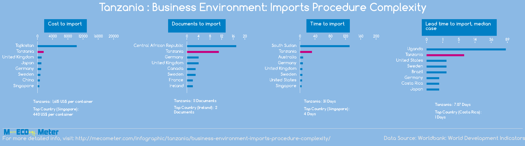 Tanzania : Business Environment: Imports Procedure Complexity