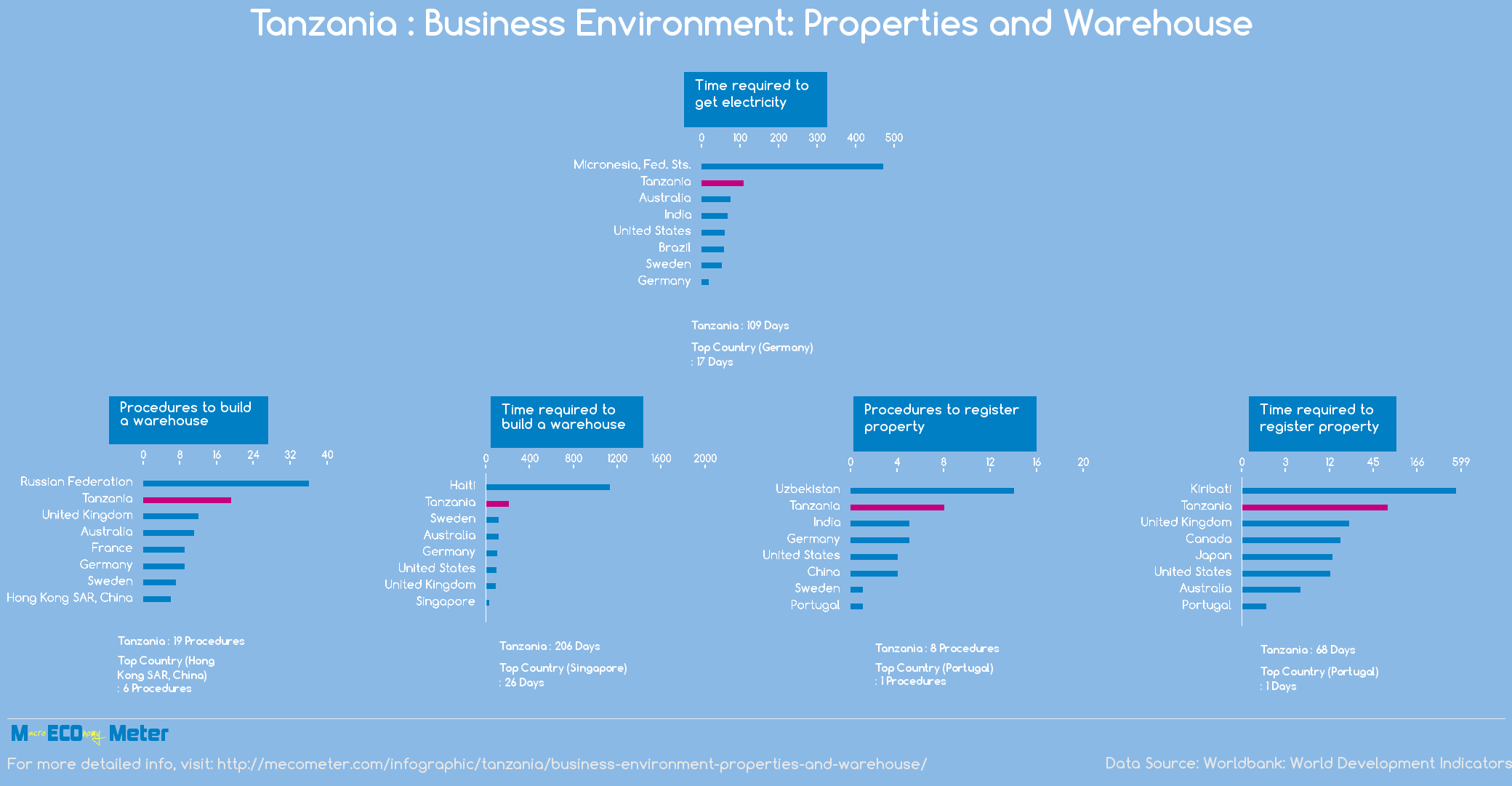 Tanzania : Business Environment: Properties and Warehouse