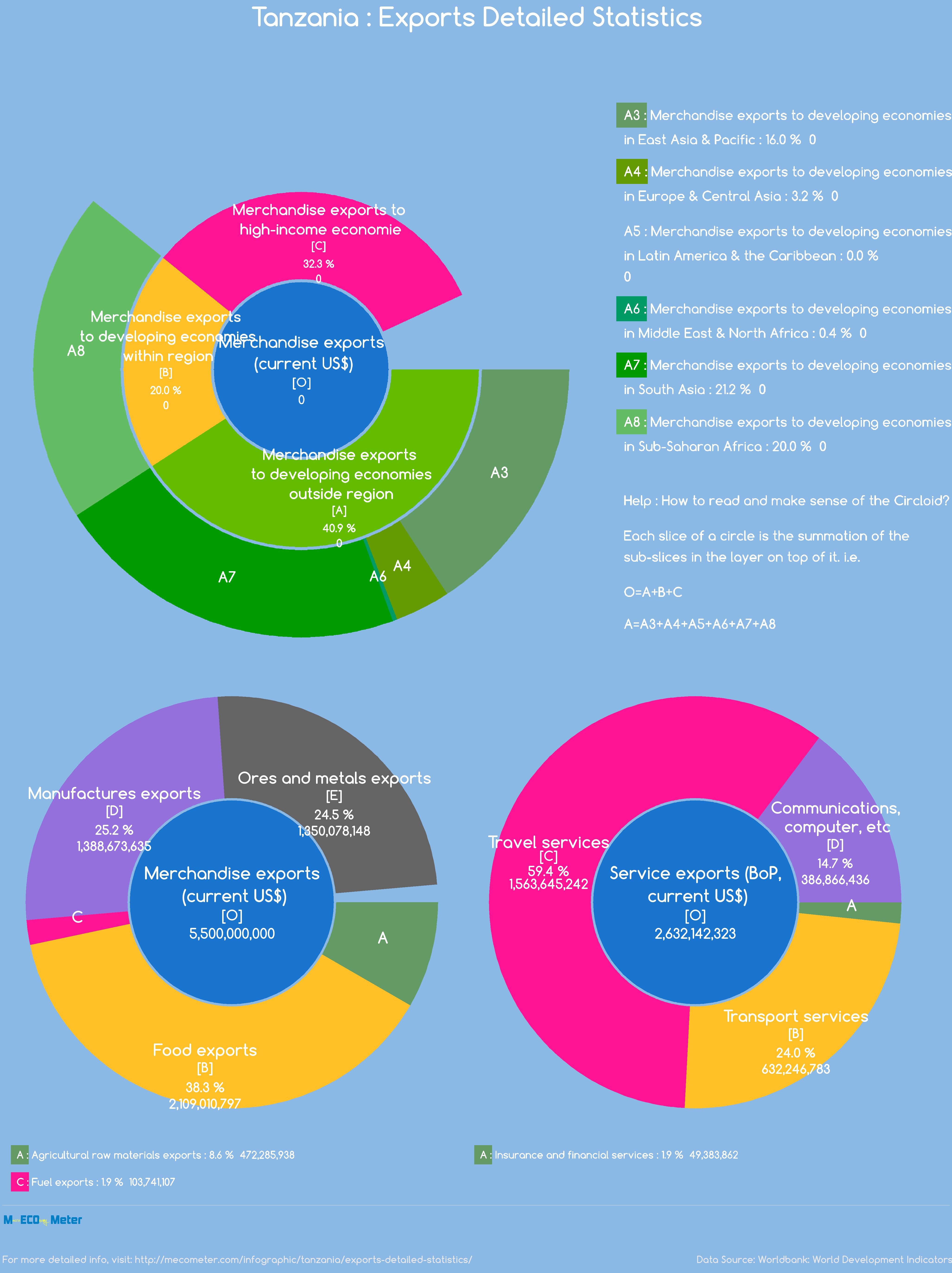 Tanzania : Exports Detailed Statistics