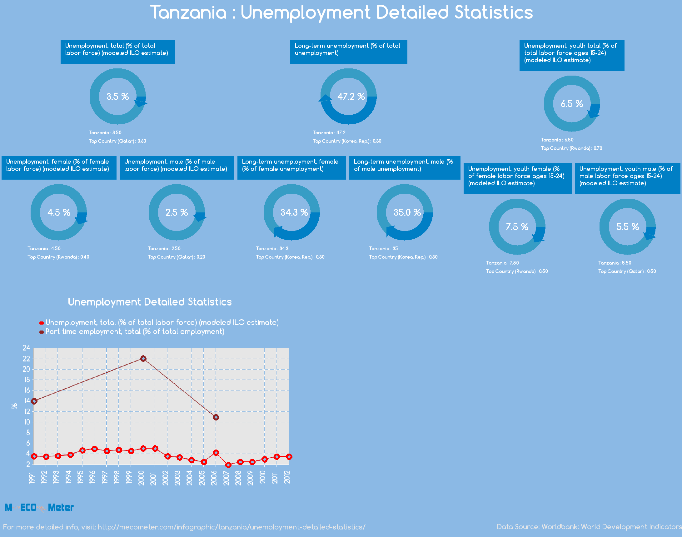 Tanzania : Unemployment Detailed Statistics
