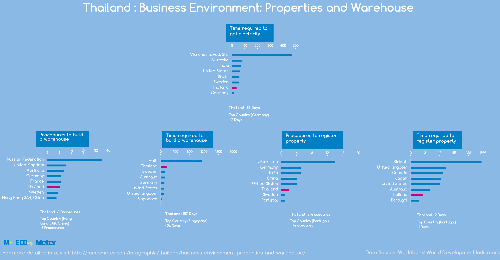 Thailand : Business Environment: Properties and Warehouse