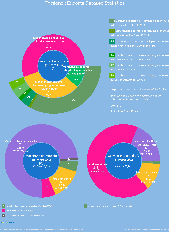 Thailand : Exports Detailed Statistics