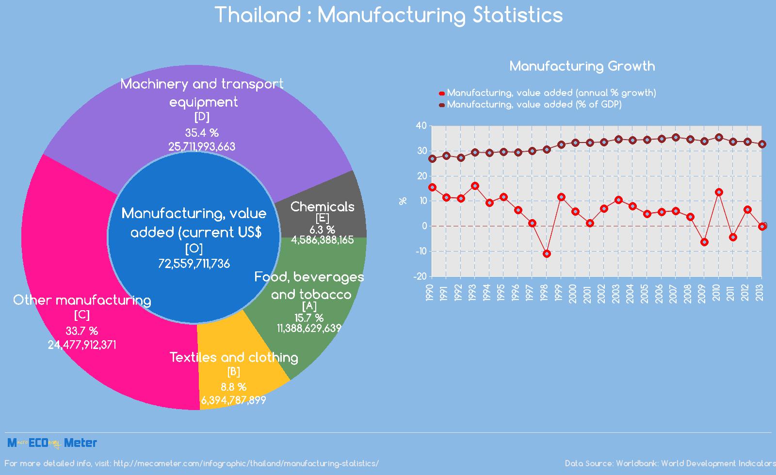 Thailand : Manufacturing Statistics
