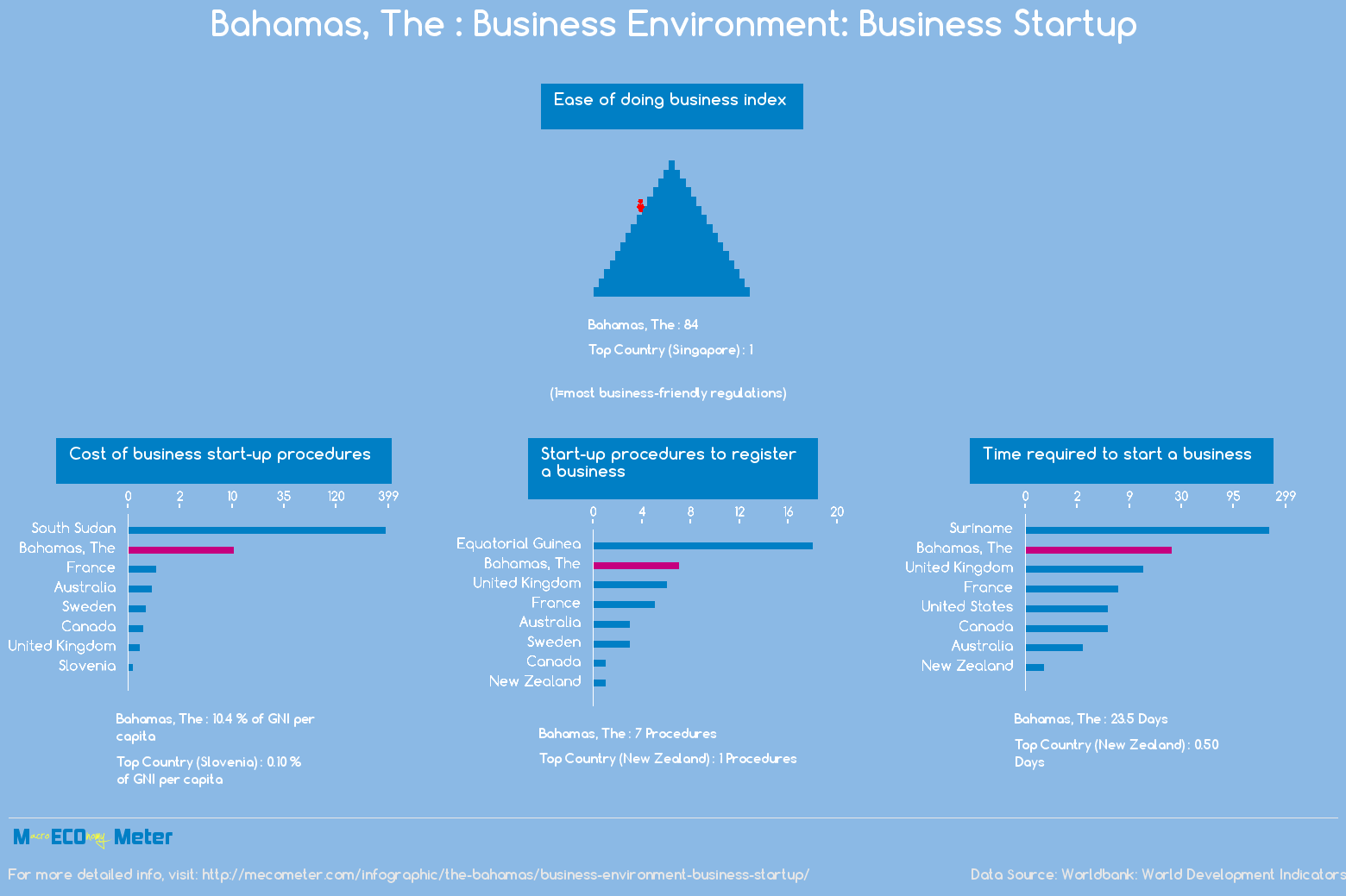 The Bahamas : Business Environment: Business Startup