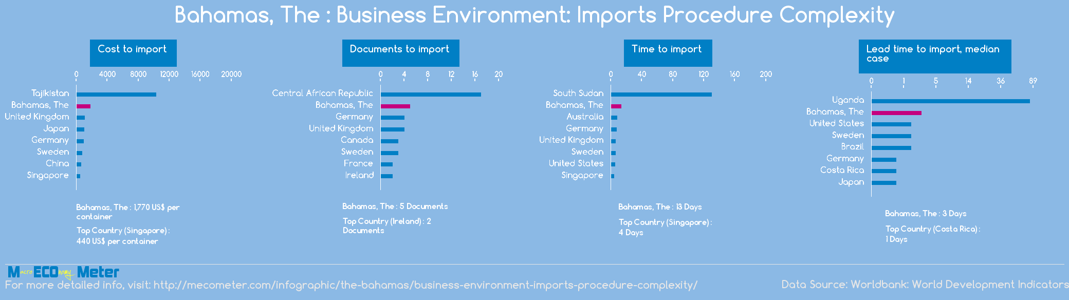 Bahamas, The : Business Environment: Imports Procedure Complexity