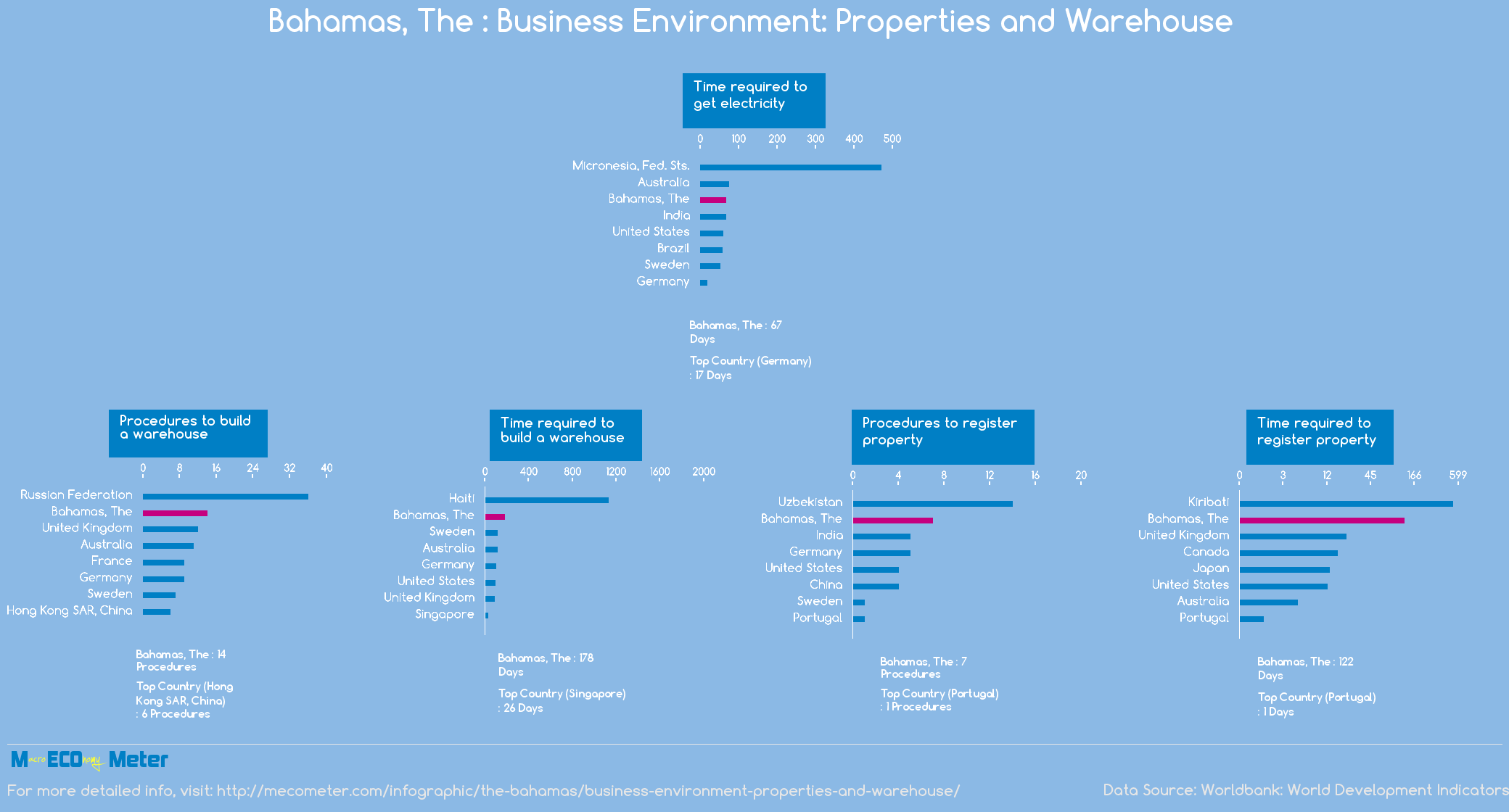 Bahamas, The : Business Environment: Properties and Warehouse