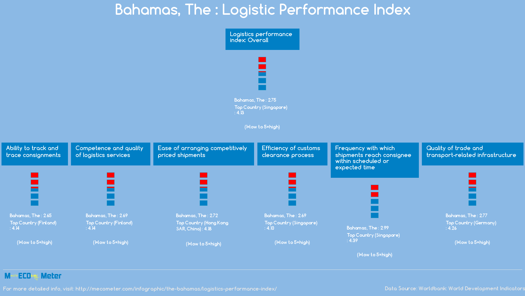 The Bahamas : Logistic Performance Index