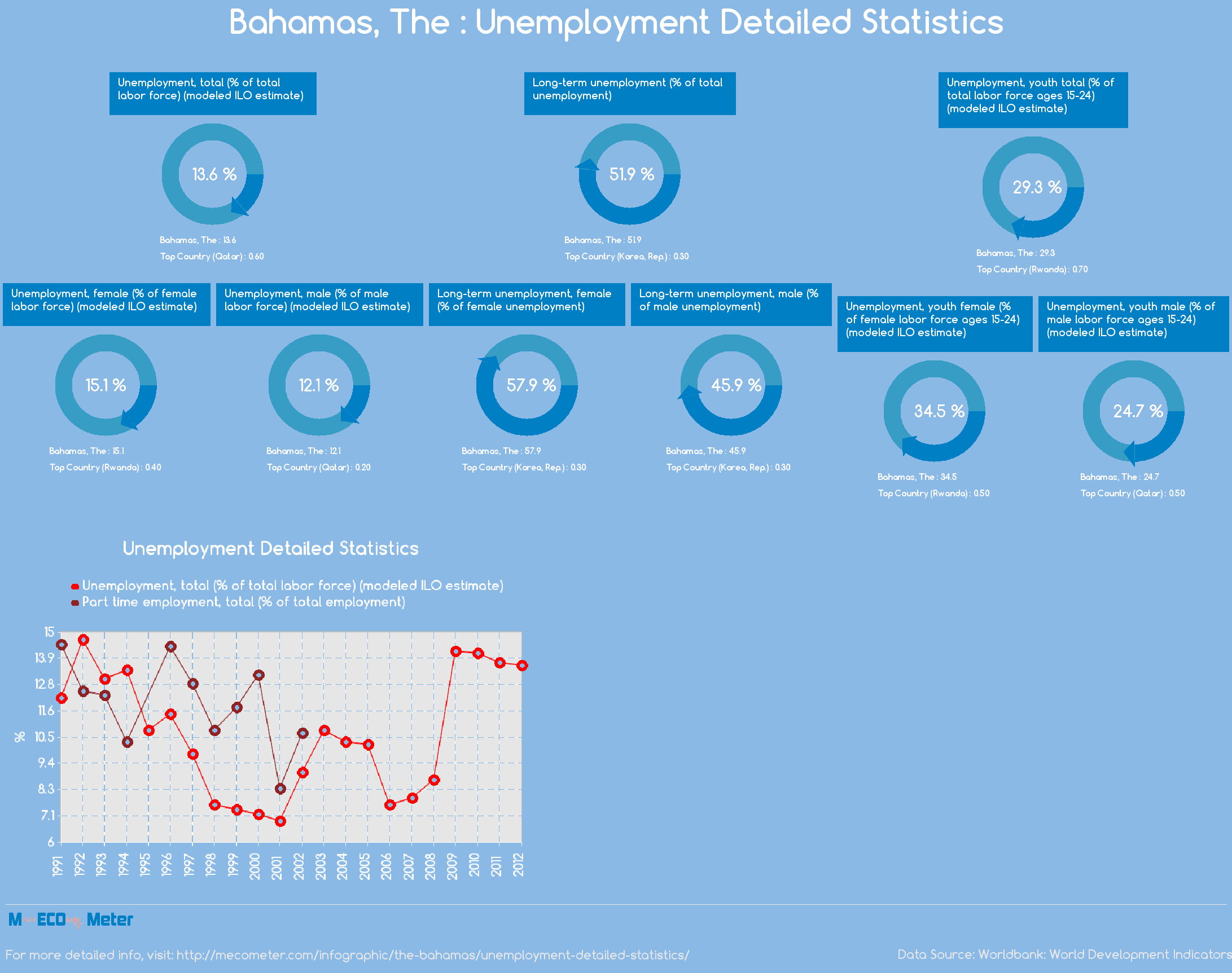 Bahamas, The : Unemployment Detailed Statistics