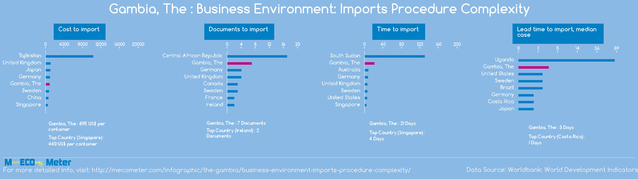 Gambia, The : Business Environment: Imports Procedure Complexity