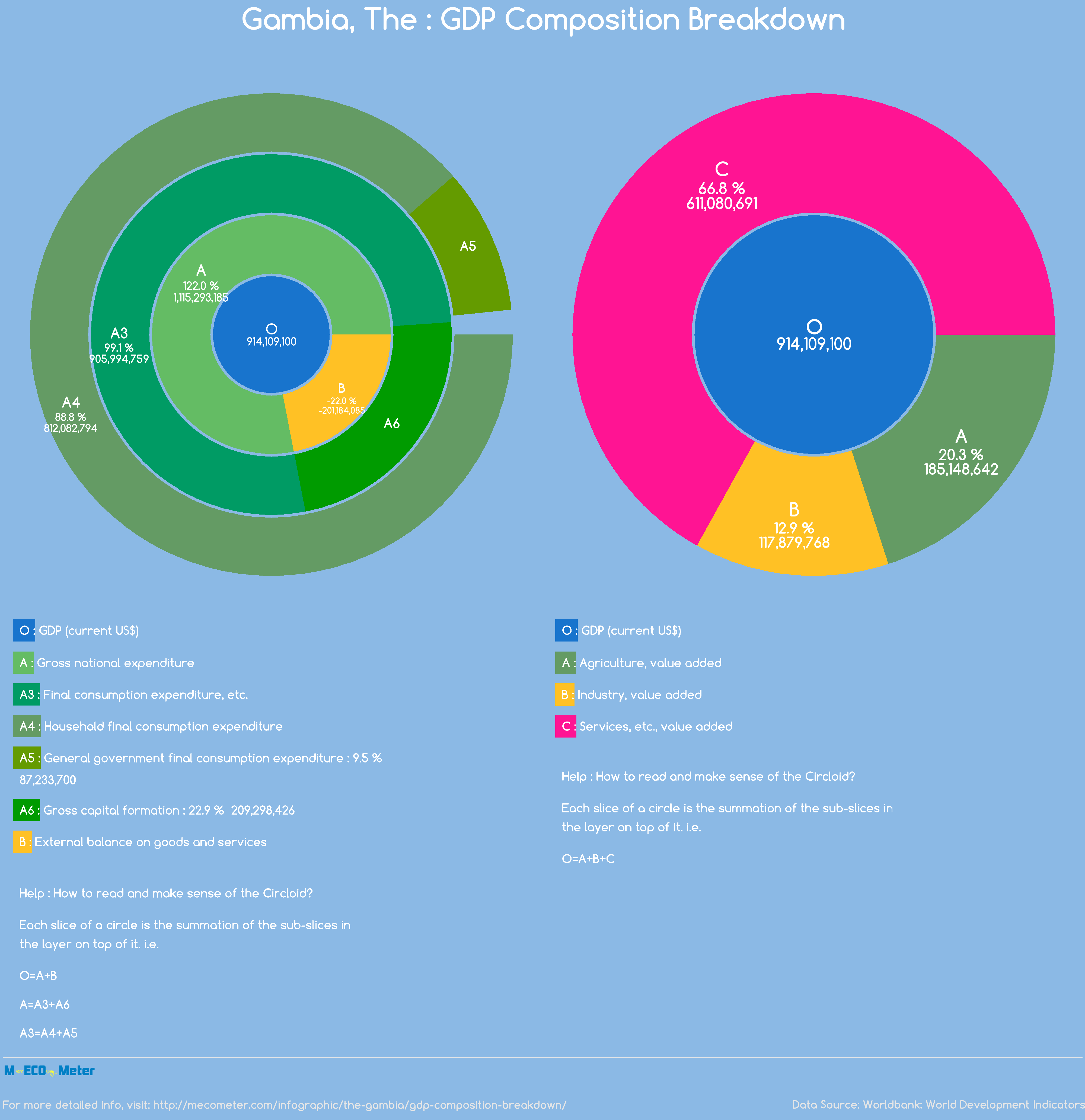 Gambia, The : GDP Composition Breakdown