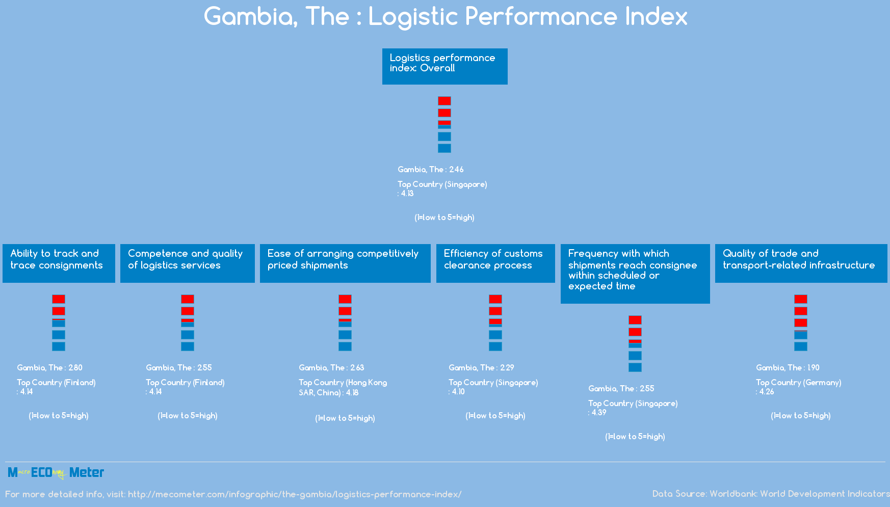 The Gambia : Logistic Performance Index