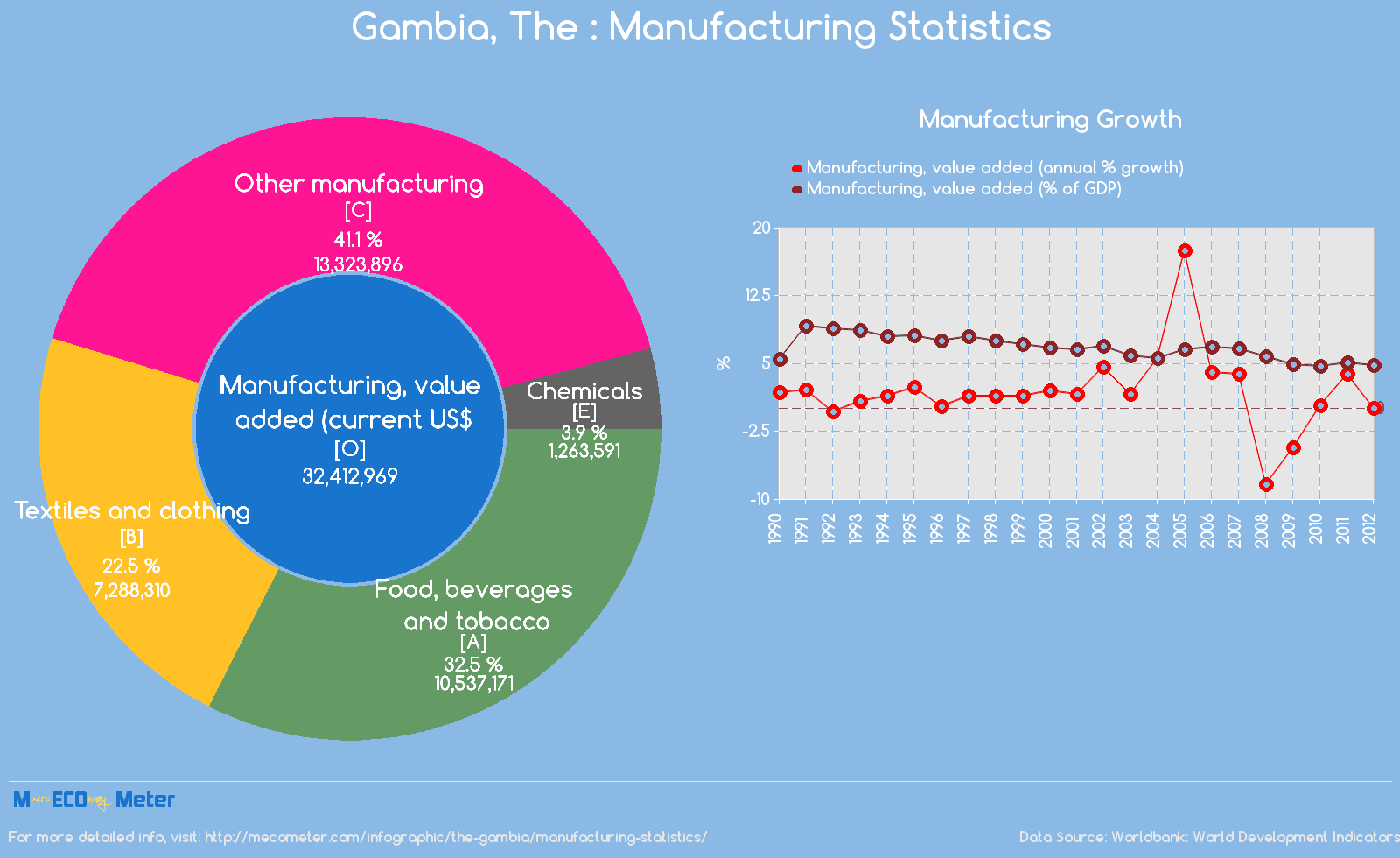 Gambia, The : Manufacturing Statistics