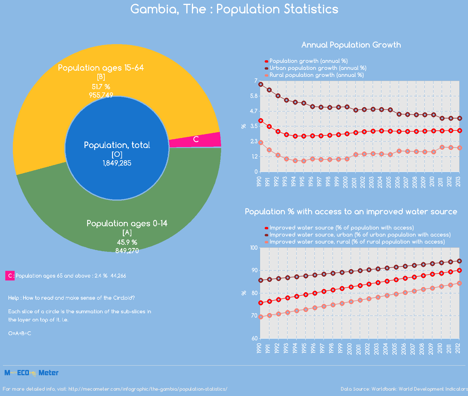 Gambia, The : Population Statistics