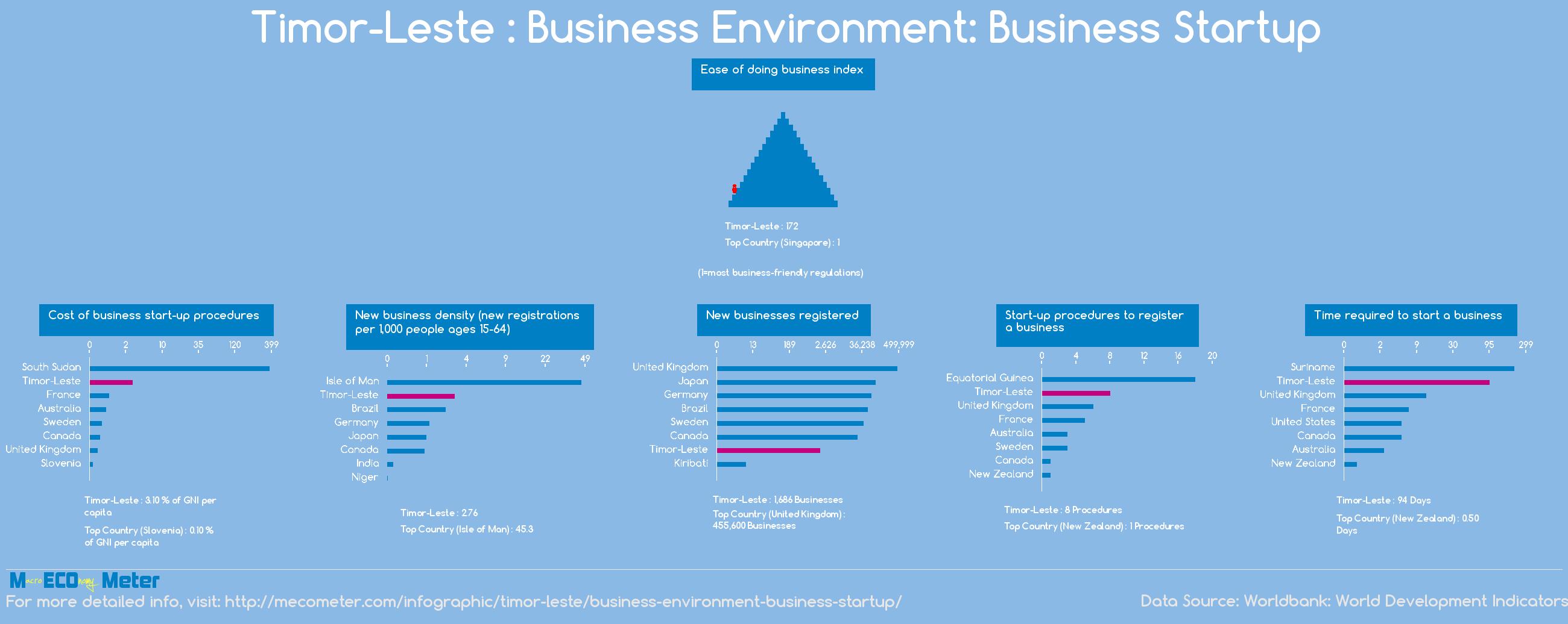 Timor-Leste : Business Environment: Business Startup