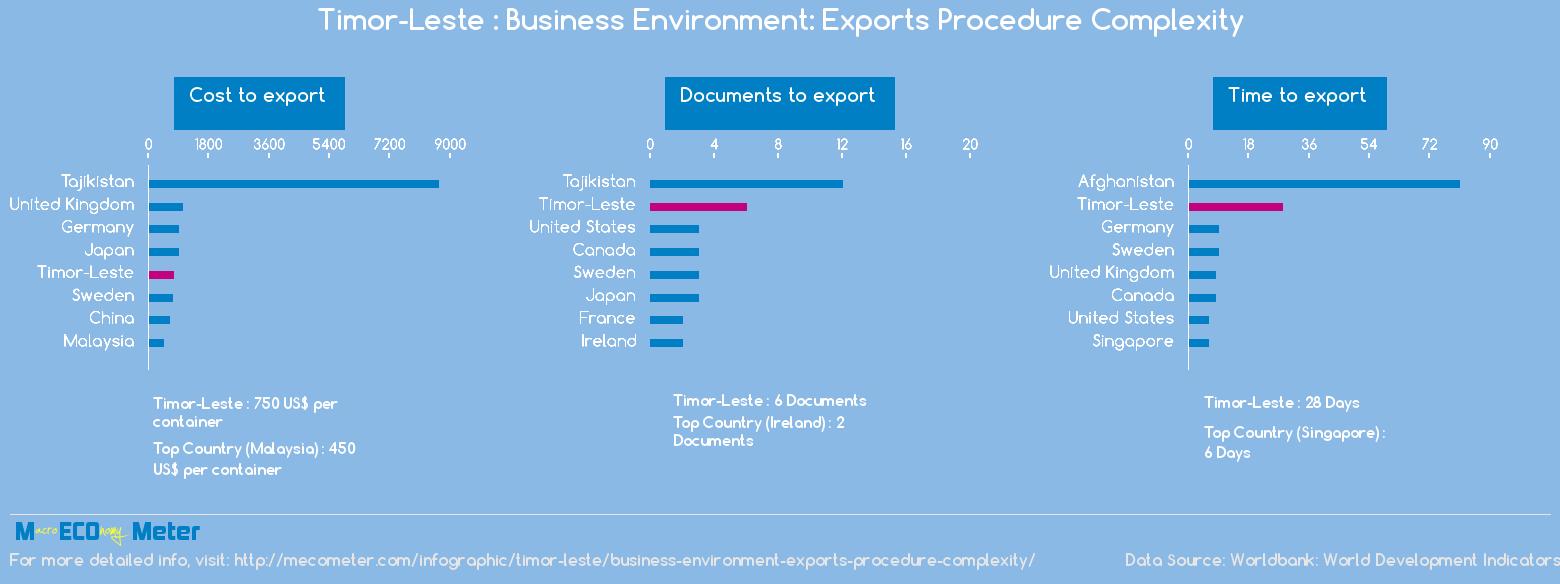 Timor-Leste : Business Environment: Exports Procedure Complexity