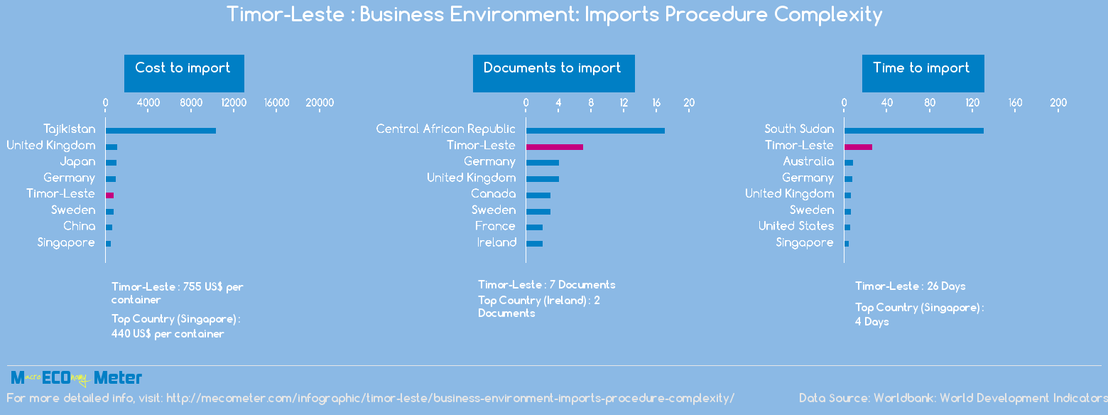 Timor-Leste : Business Environment: Imports Procedure Complexity