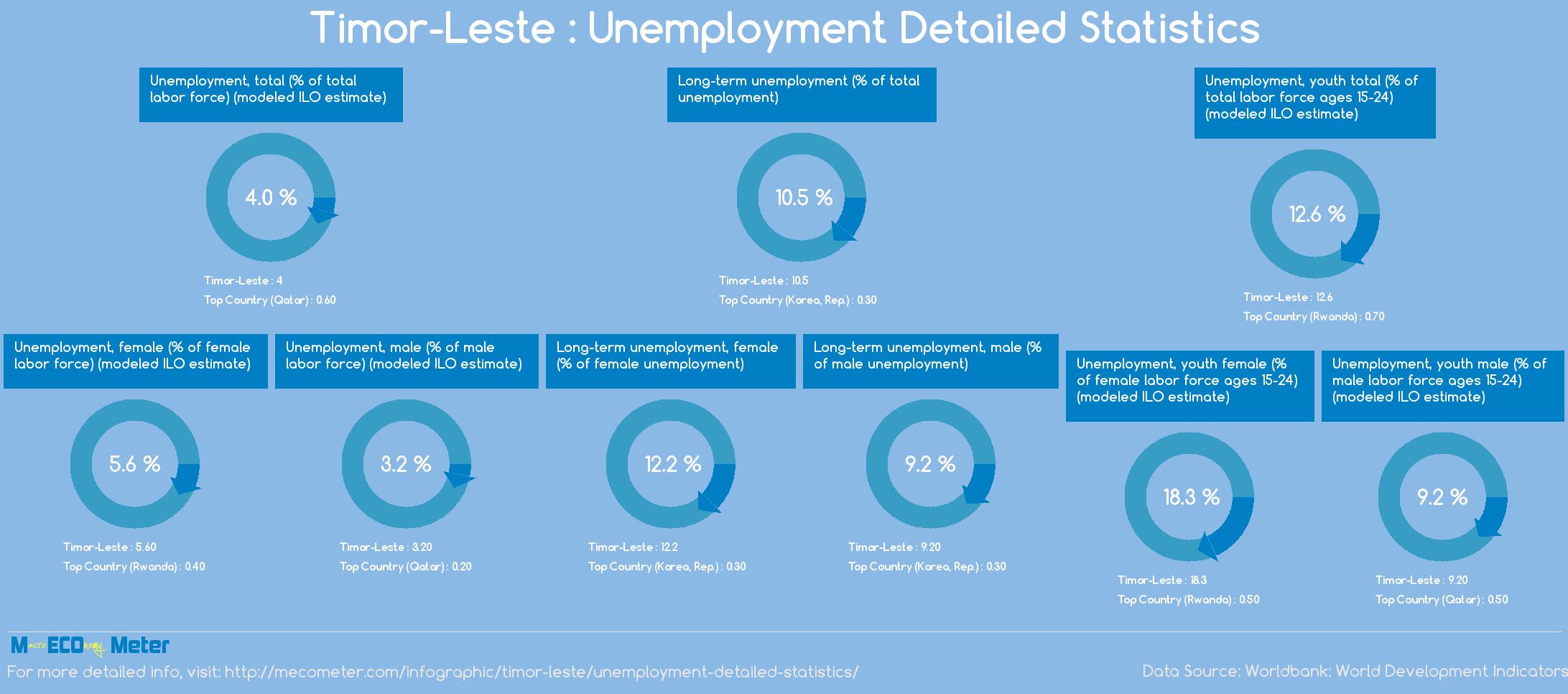 Timor-Leste : Unemployment Detailed Statistics