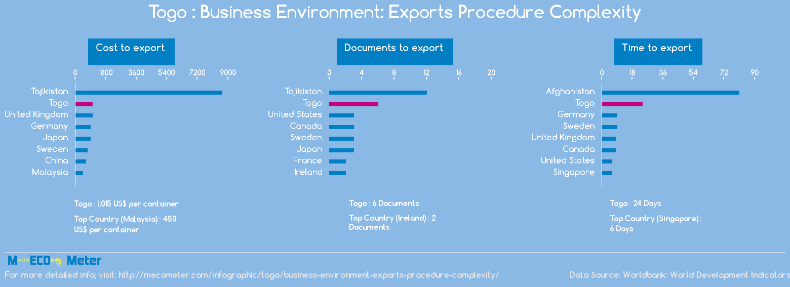 Togo : Business Environment: Exports Procedure Complexity