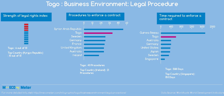 Togo : Business Environment: Legal Procedure
